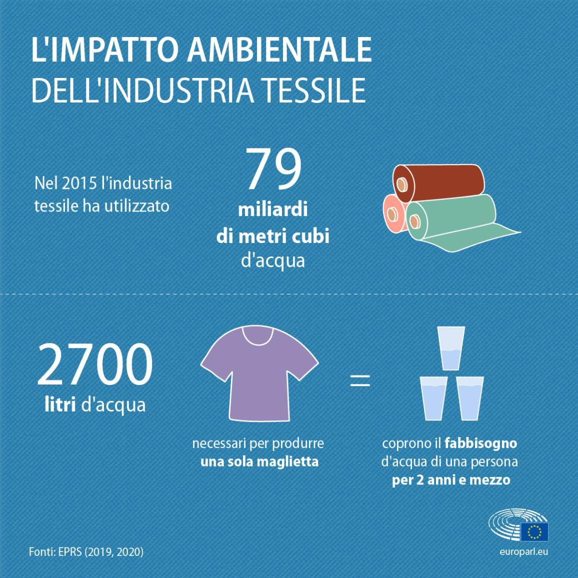 Infografica con dati e informazioni sull'impatto ambientale dell'industria tessile