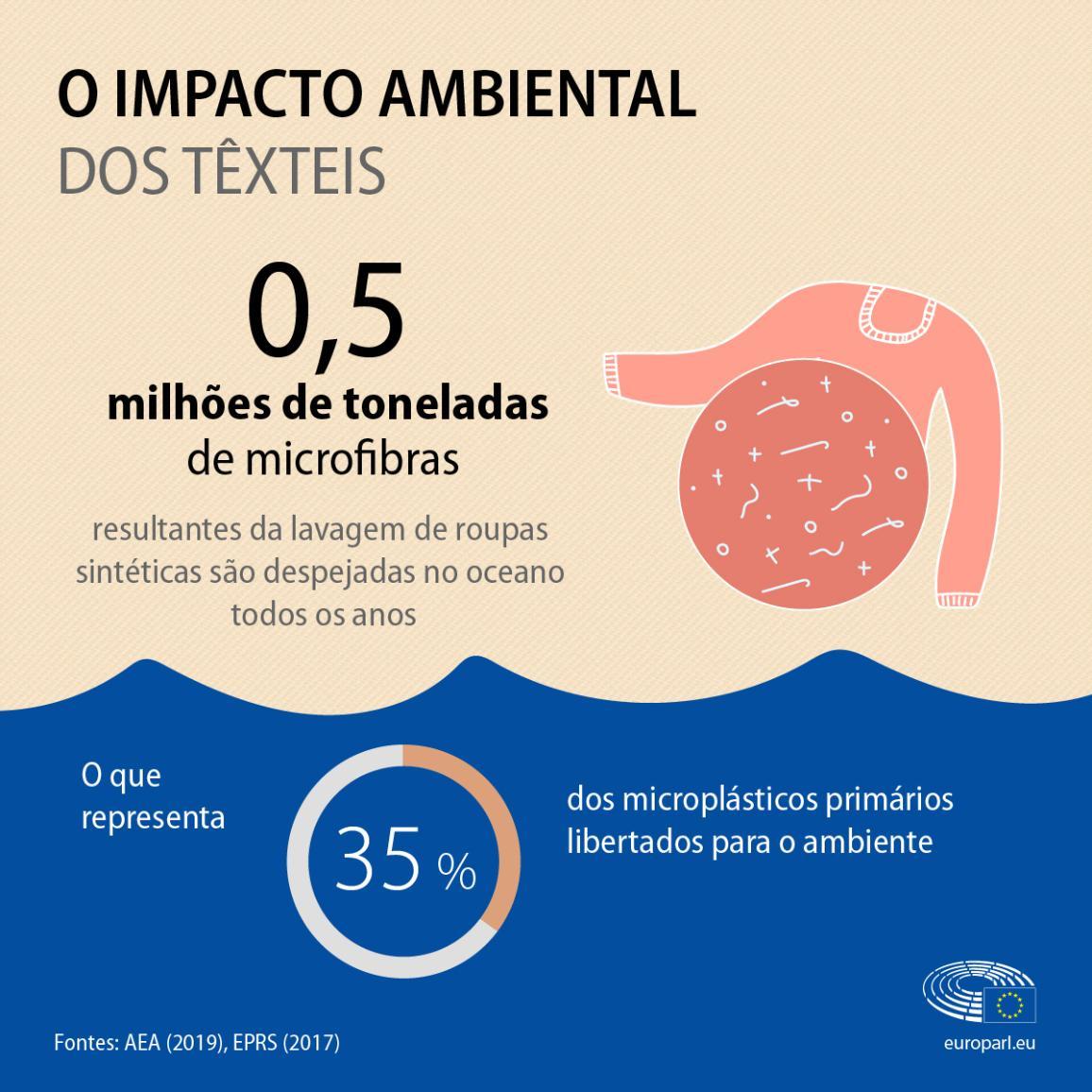 Uma infografia  com factos e números sobre o impacto ambiental dos têxteis