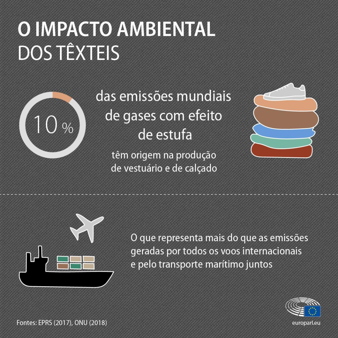 Uma infografia sobre o impacto ambiental dos têxteis