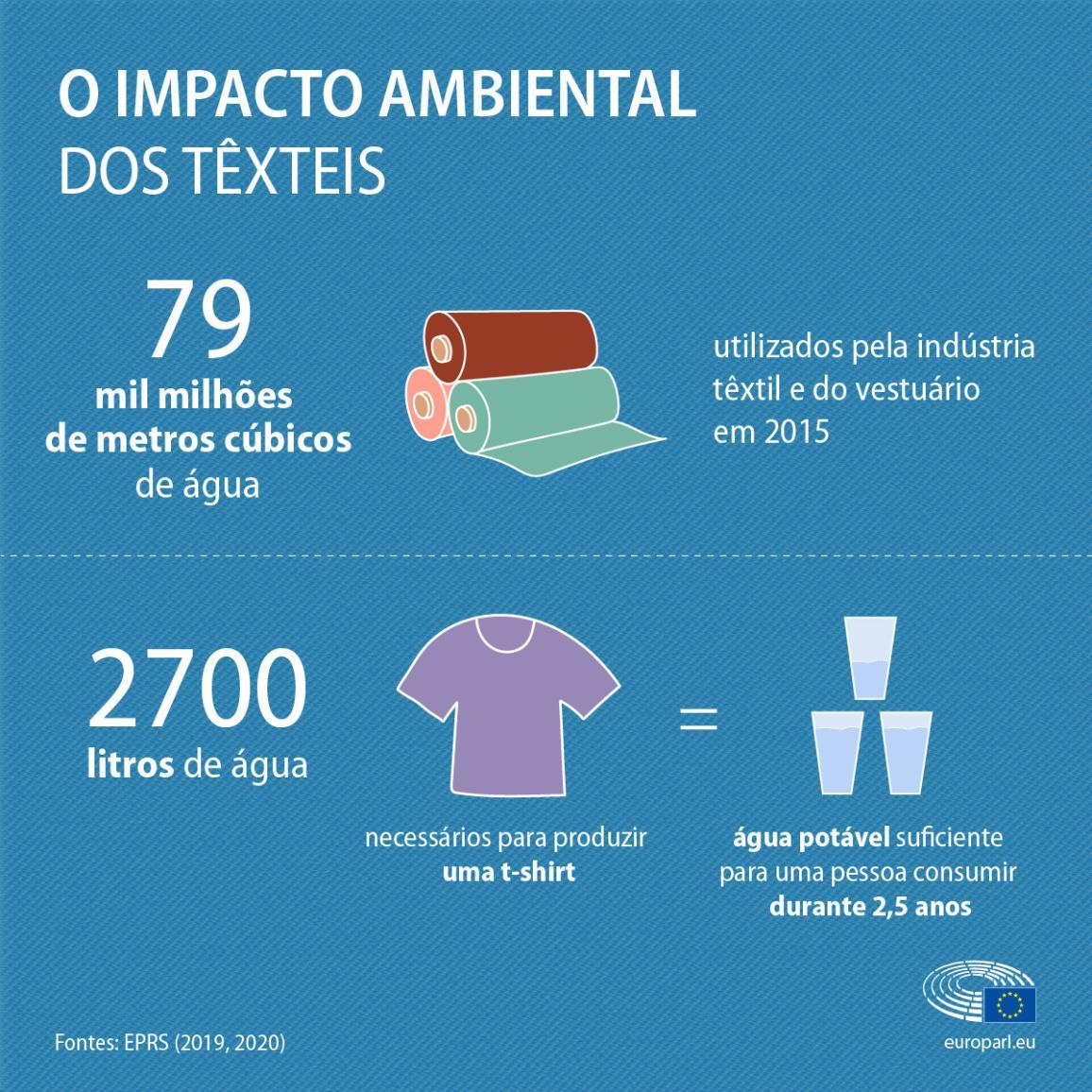 Uma infografia com factos e números sobre a utilização da água na produção têxtil