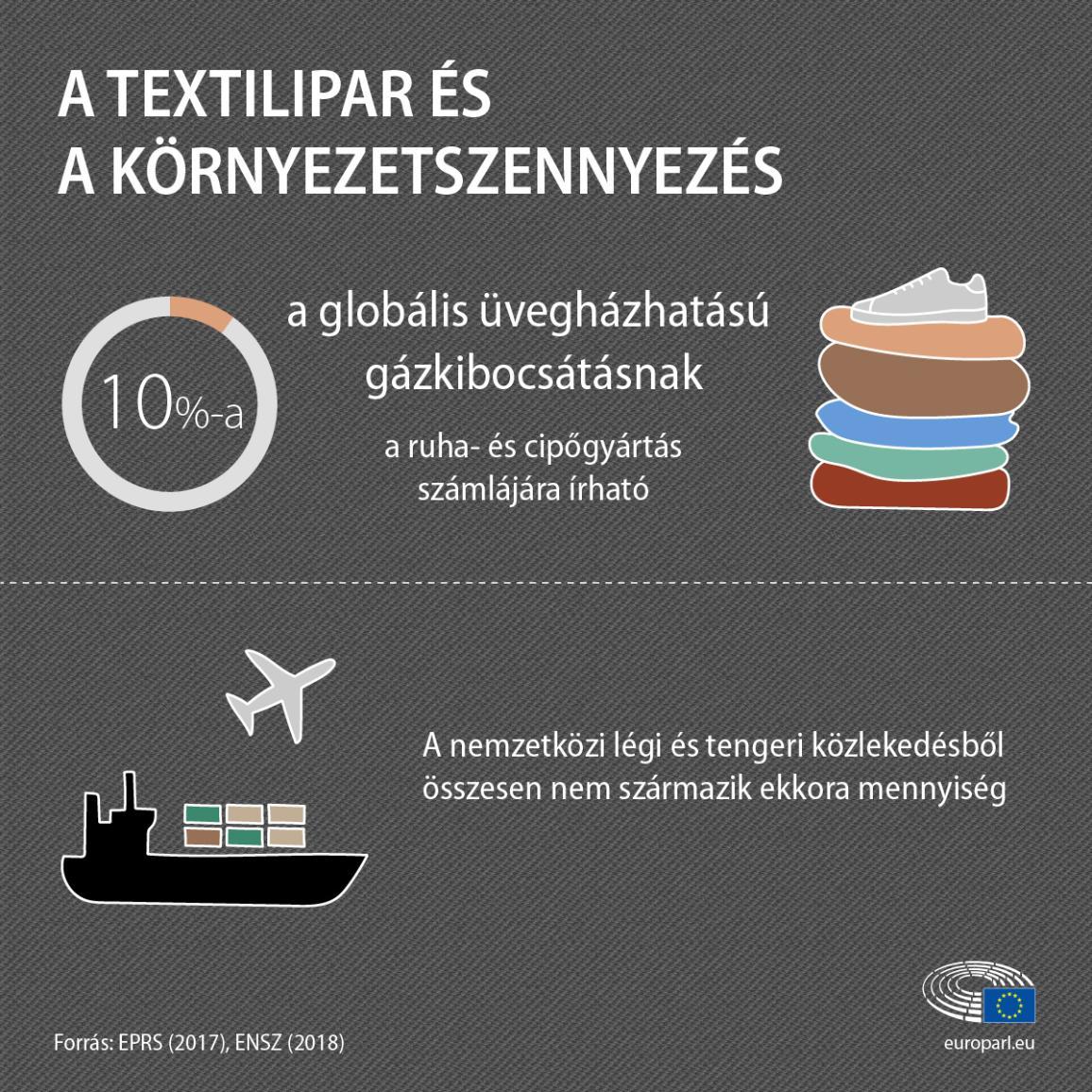 Infografika a textíliák környezeti hatását ismertető tényekkel és adatokkal