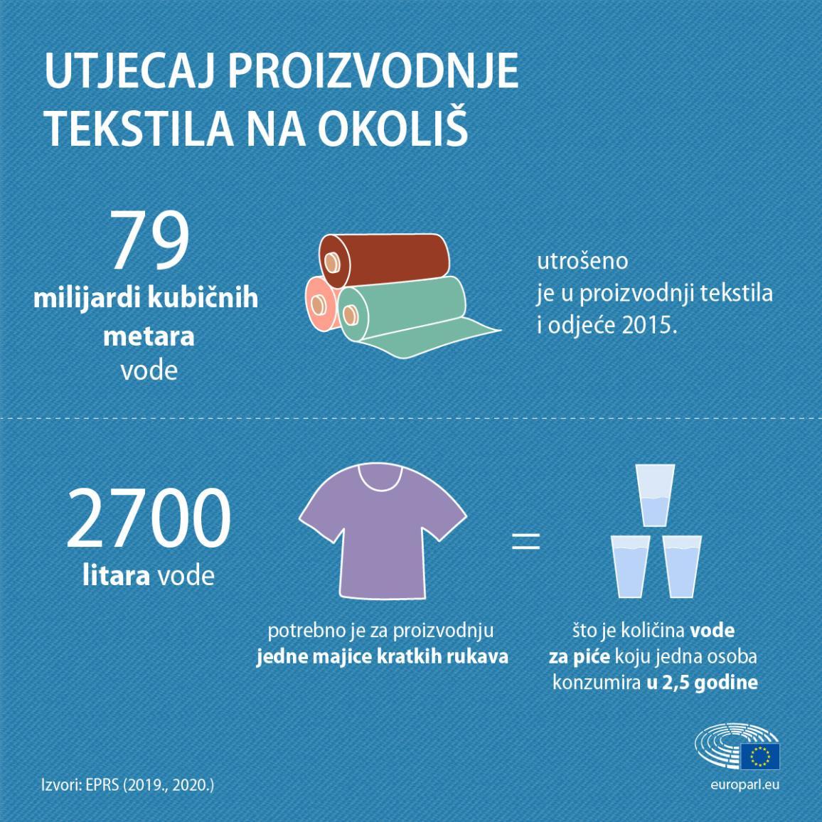 infografika s činjenicama i brojkama o utjecaju tekstila na okoliš