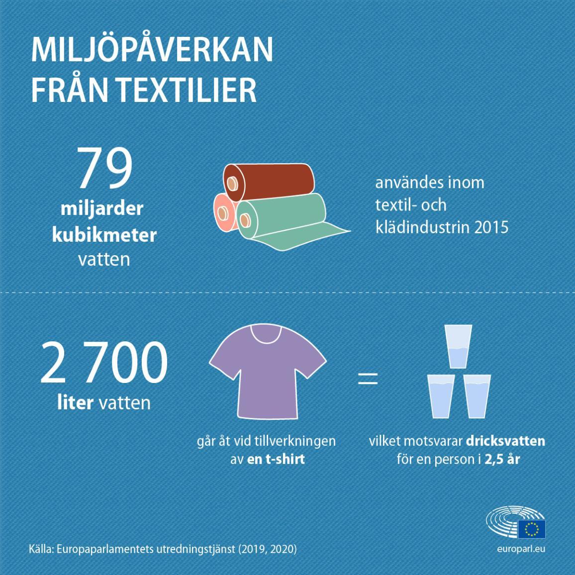 Grafik om textilindustrins påverkan på miljön