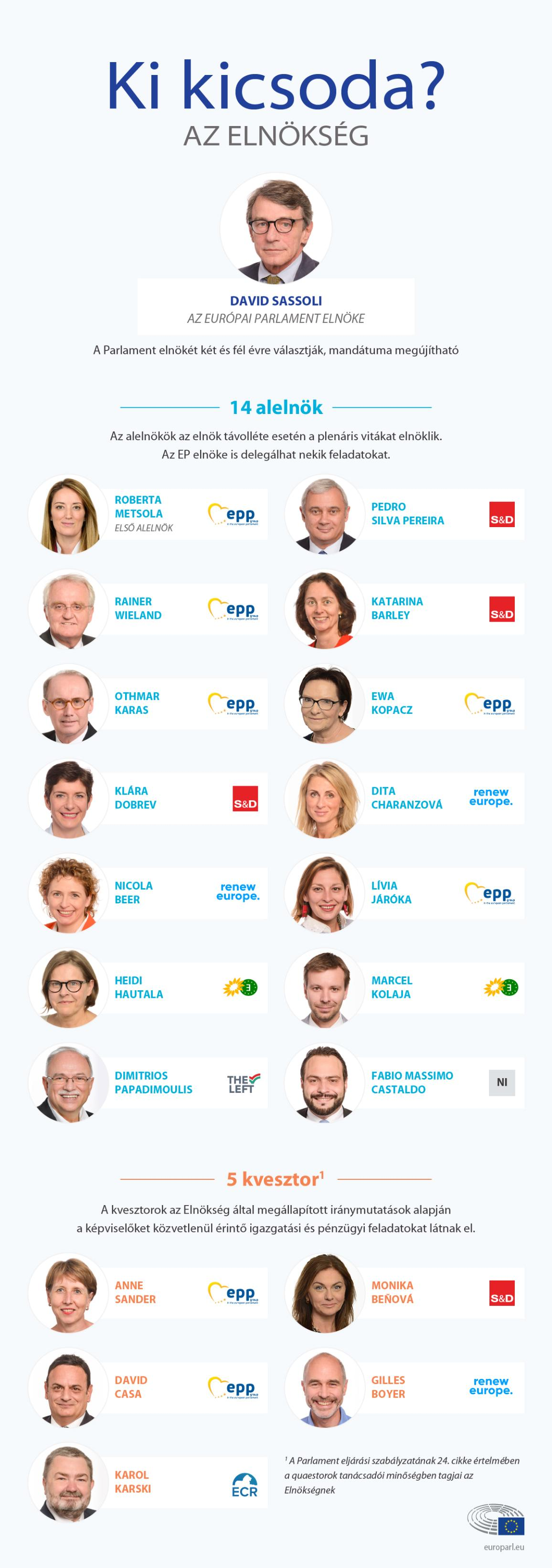 Infographic illustration on Who's who at the Bureau of the European Parliament