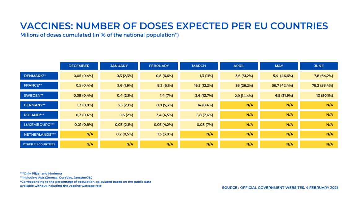 COVID-19 vaccines in the EU: number of doses expected per country (4.02.2021)