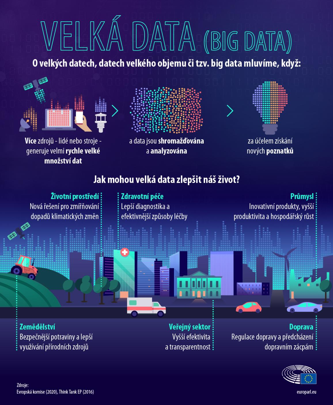 Infografika vysvětlující velká data (big data).