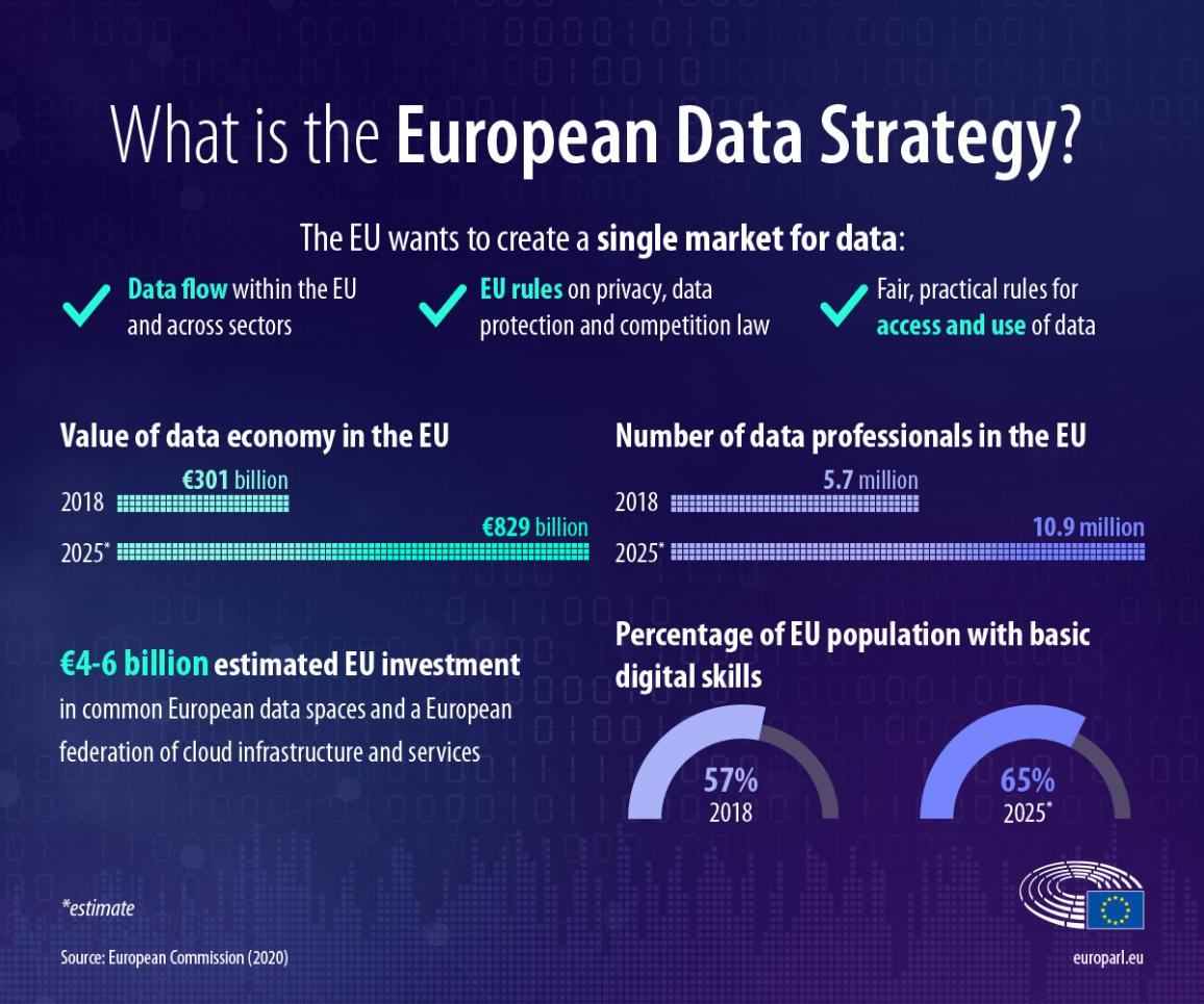 Infographic about the European Data Strategy