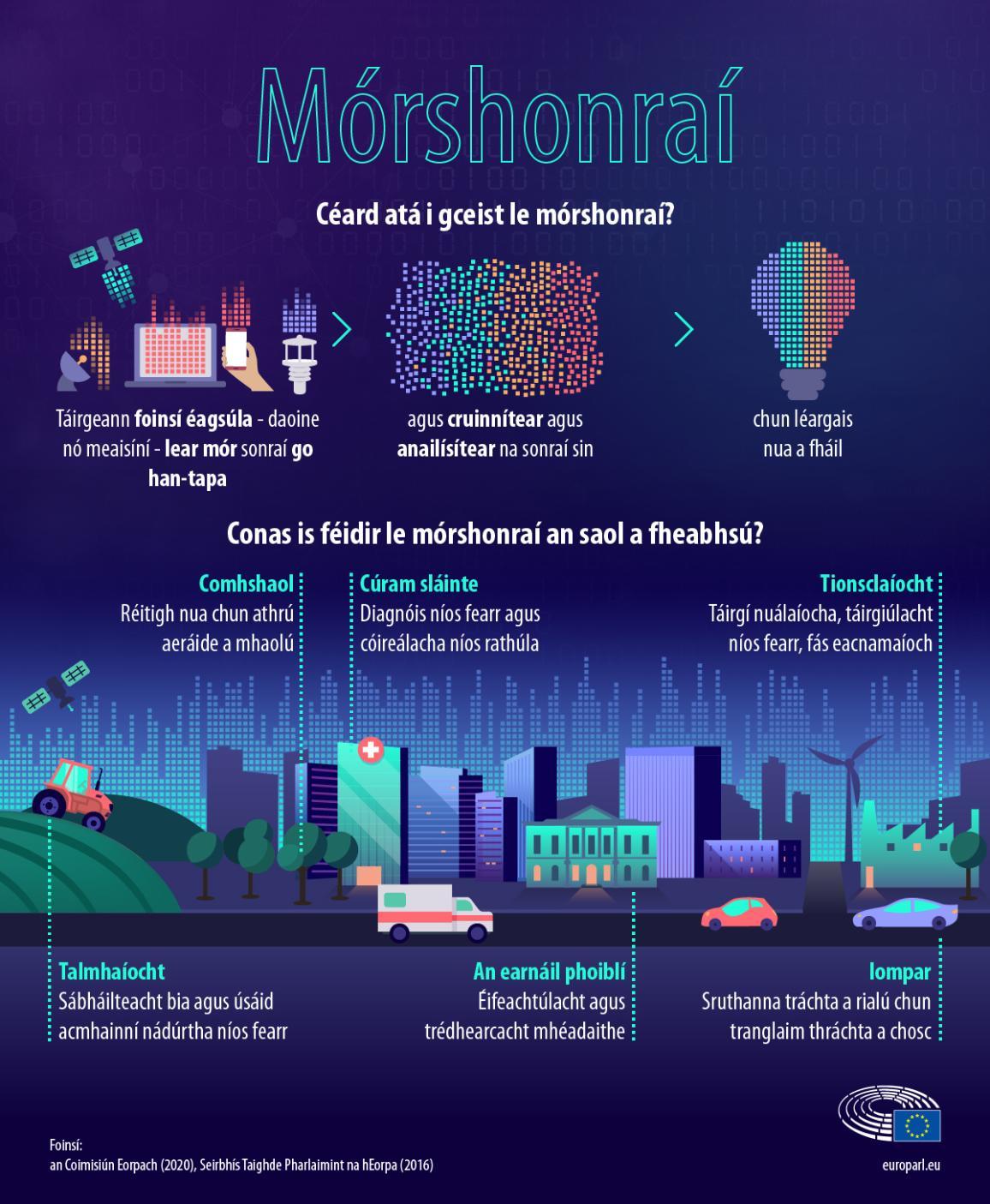 Infographic explaining big data