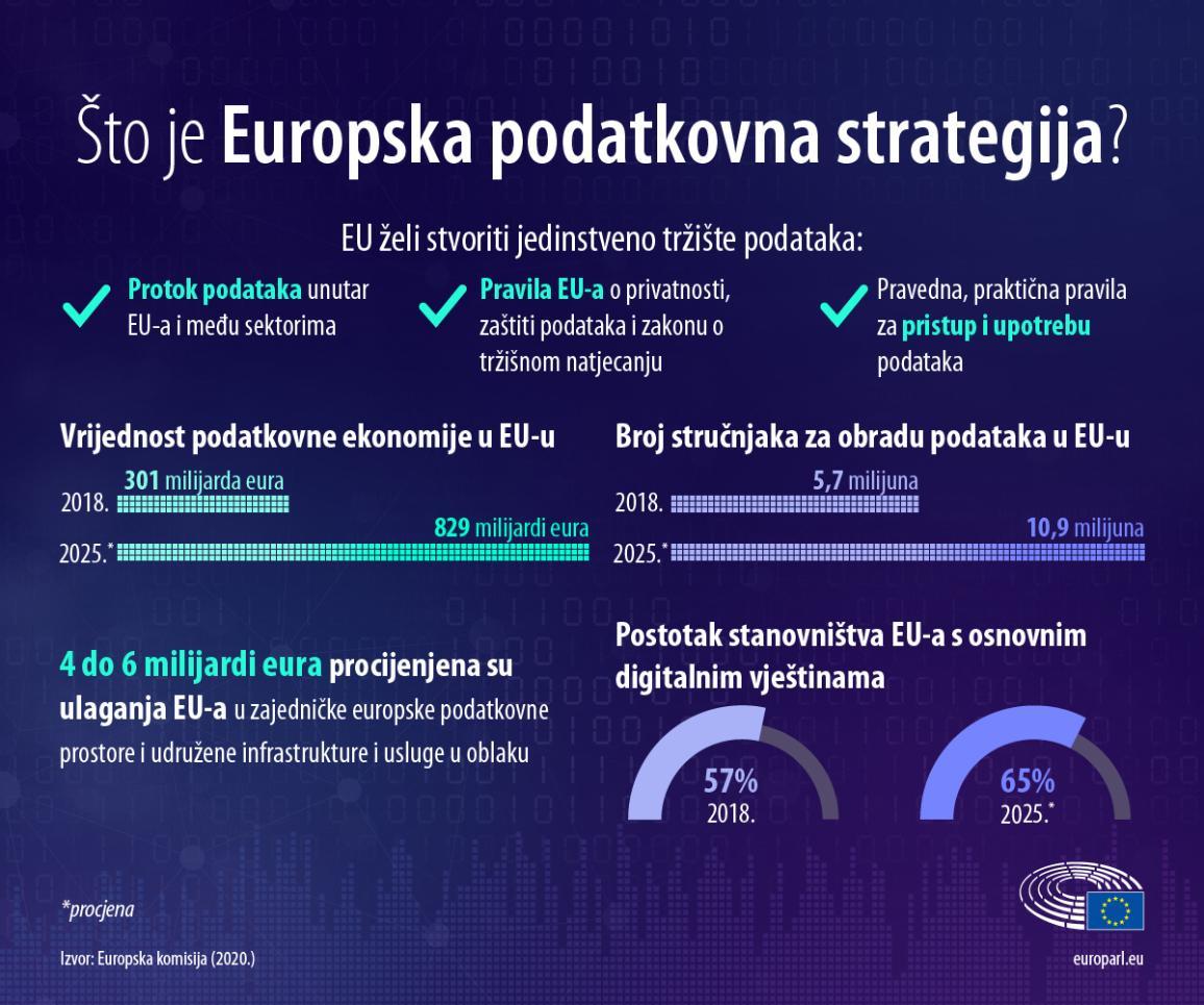 O jedinstvenom tržištu, vrijednosti podatkovne ekonomije, broju stručnjaka, ulaganjima i postotku stanovništva s digitalnim vještinama