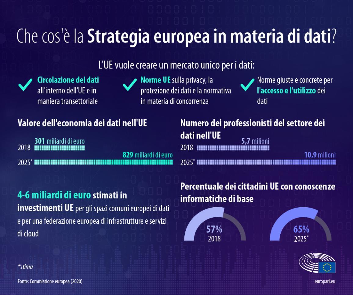 Il Parlamento europeo sta lavorando su una legislazione sul tema per garantire che persone, imprese, ripresa e transizione verde beneficino di una strategia dei dati efficiente.