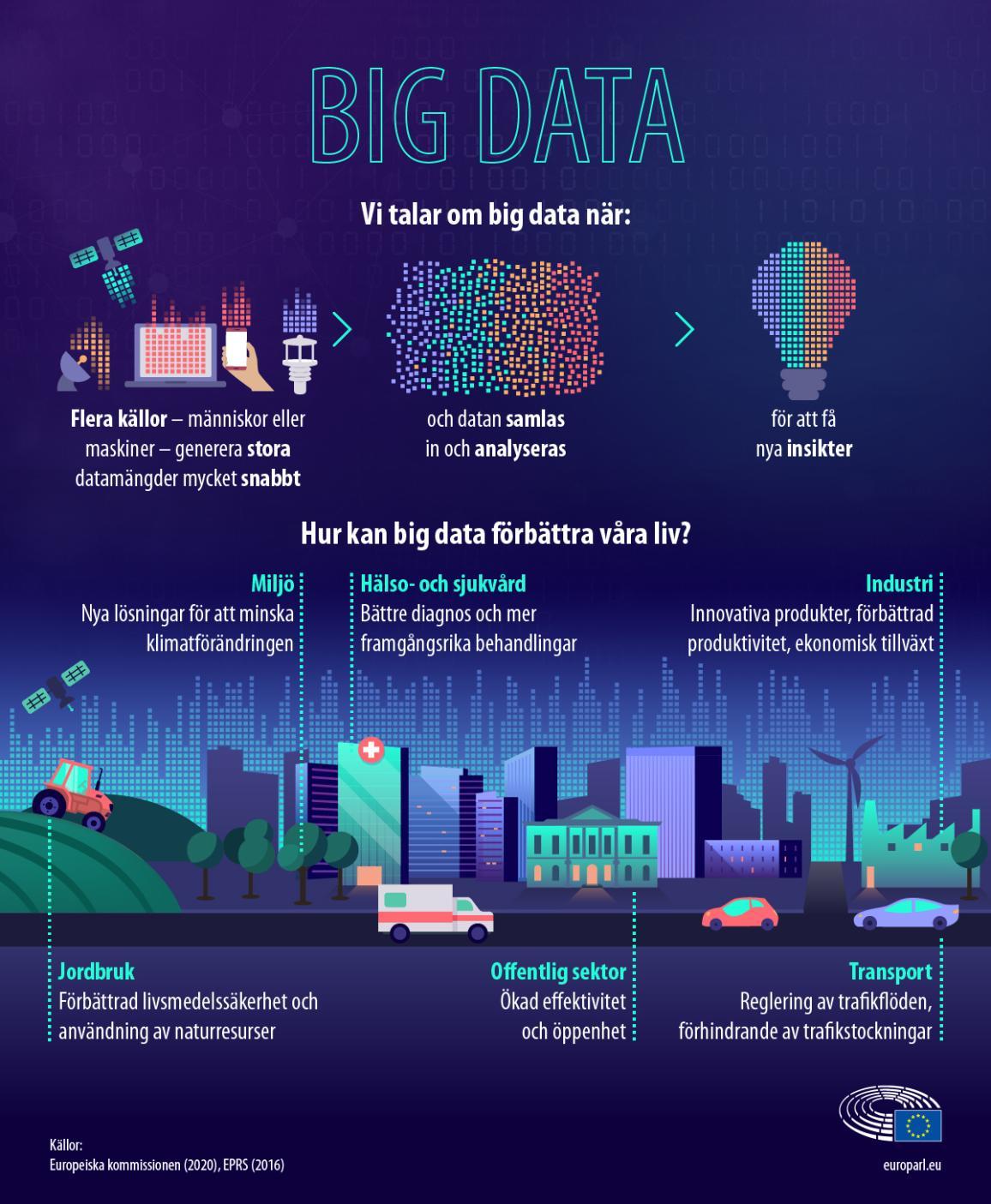 Infografik som förklarar big data.