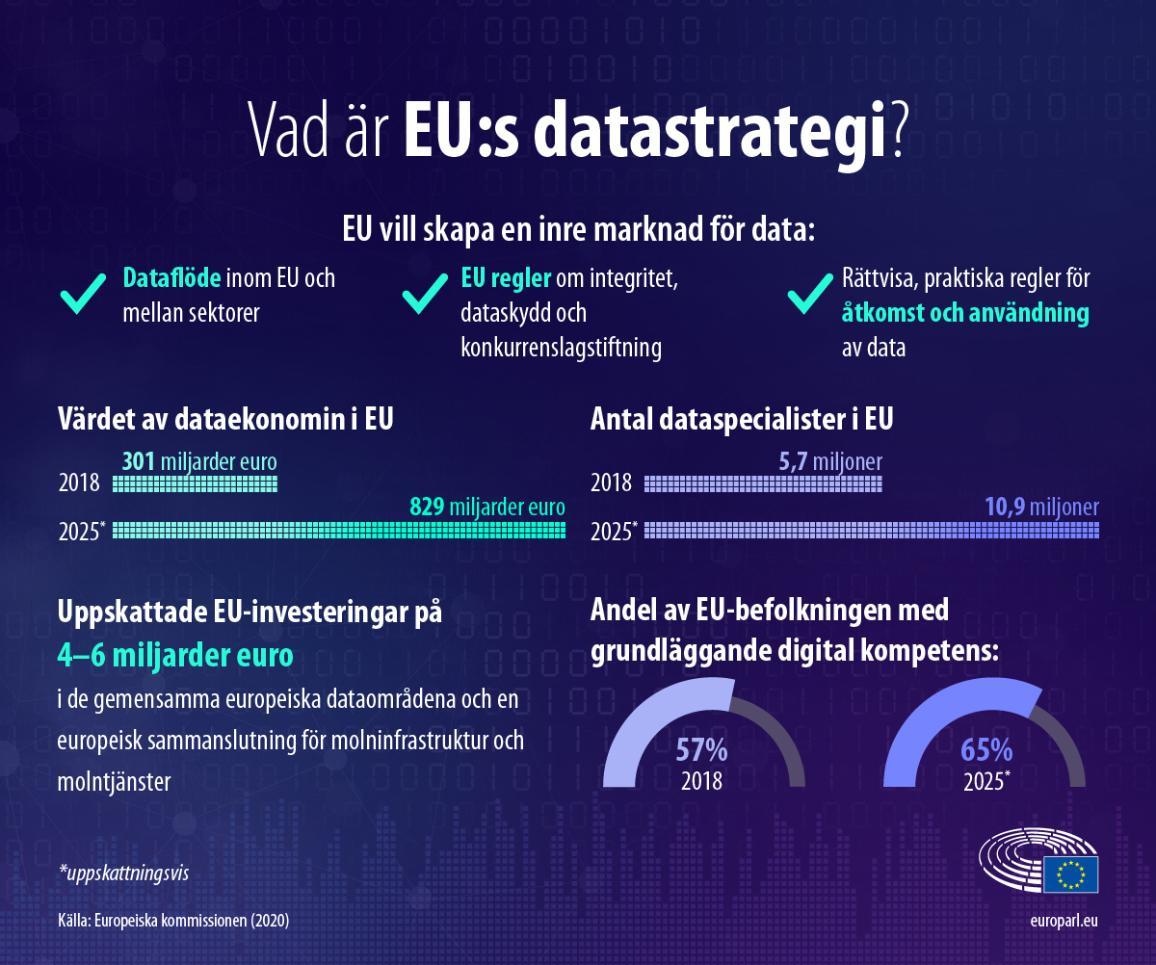 Infografik som förklarar EU:s datastrategi.