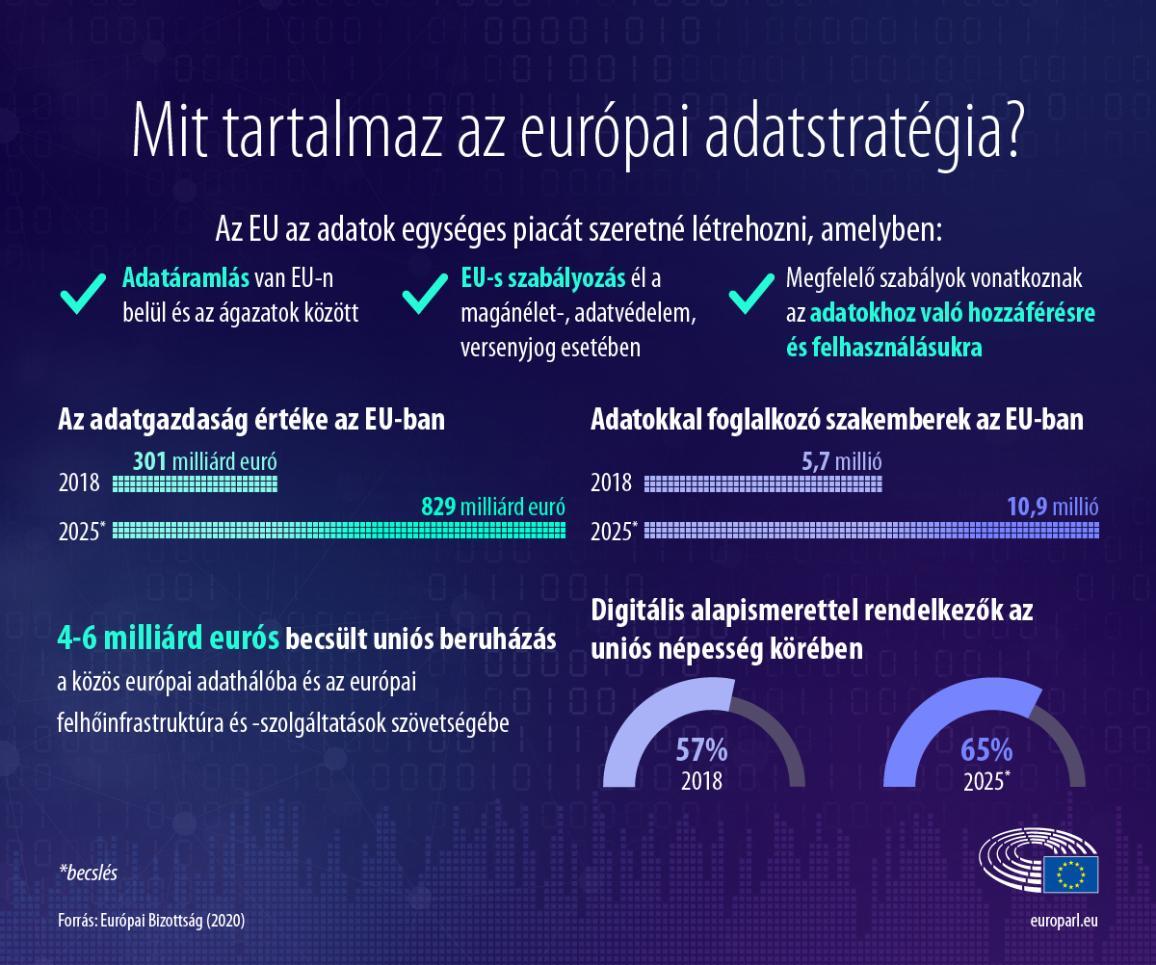 Infografika arról, hogy mit tartalmaz az európai adatstartégia