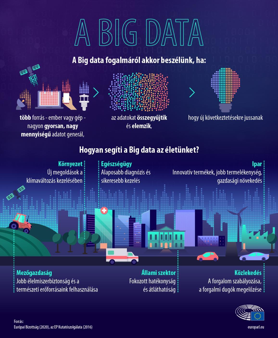 Infografika a big data-ról