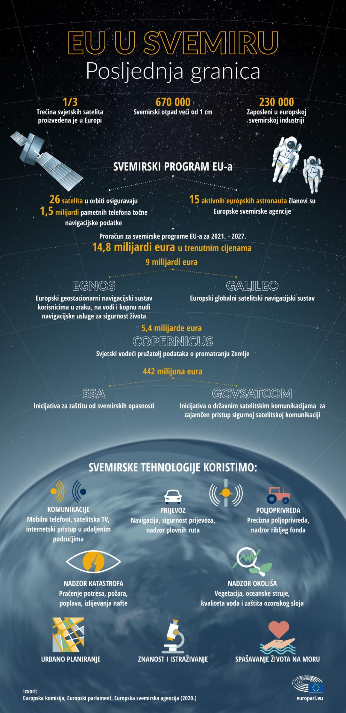 Infografika s brojkama i podacima o svemirskim programima EU-a i objašnjenje za što se koristi svemirska tehnologija u svakodnevnom životu