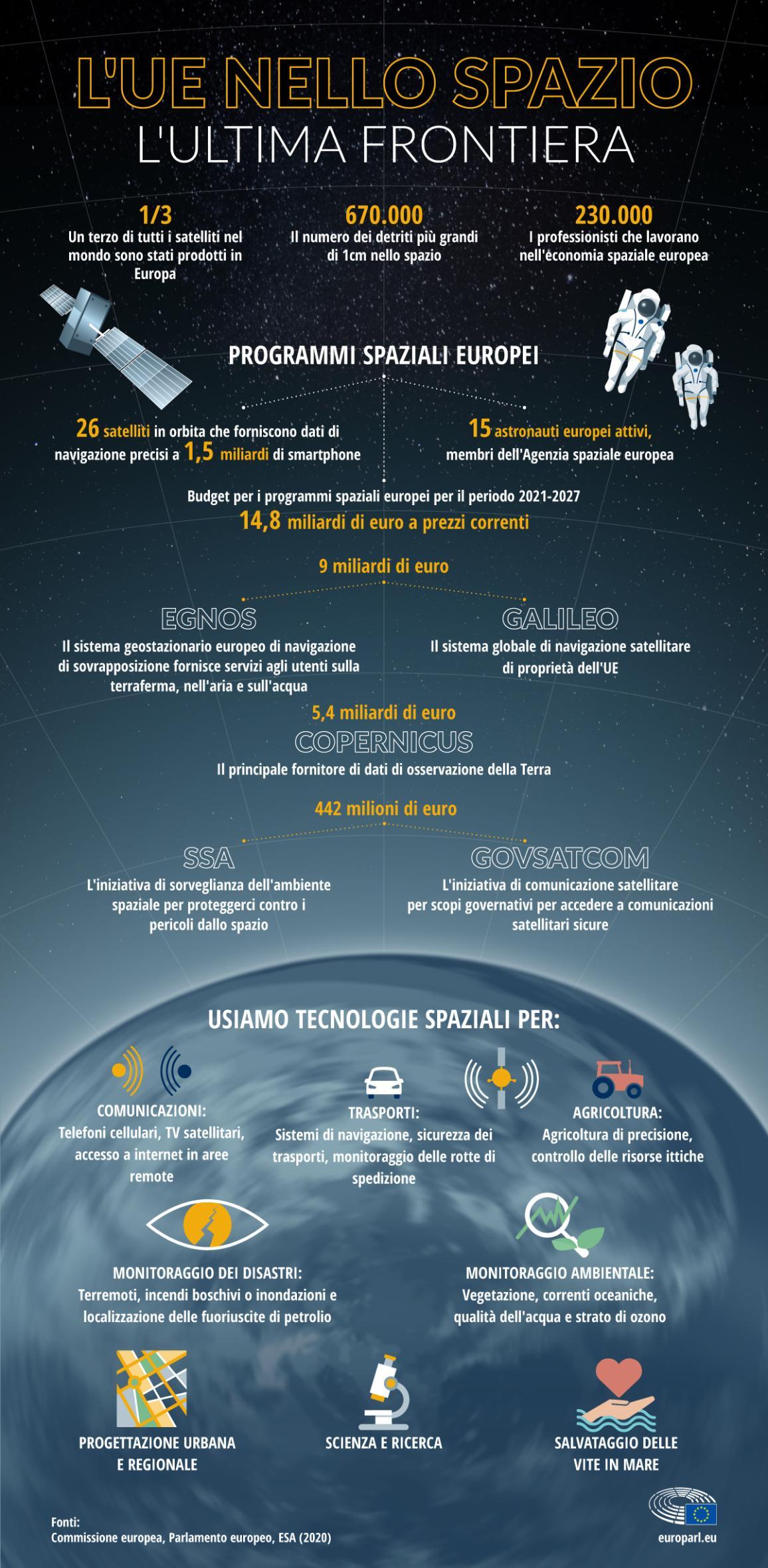 L'inforgrafica mostra come e quanto l'Europa è impegnata nel settore spaziale, i programmi attivi e in che modo questi ultimi hanno ripercussioni nella vita di tutti i giorni.