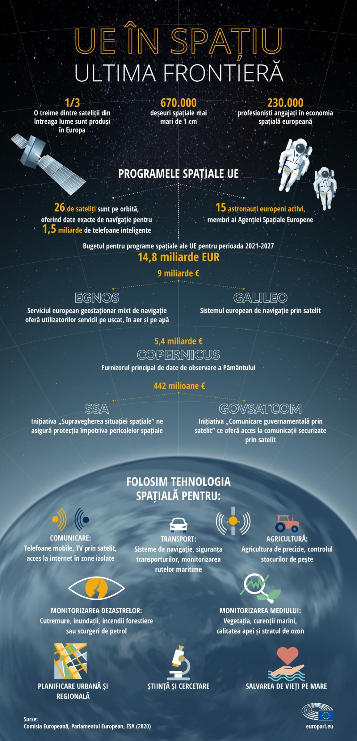 Infografic cu date și cifre despre programele spațiale ale UE, precum și explicații despre folosirea tehnologiei spațiale în viața de zi cu zi