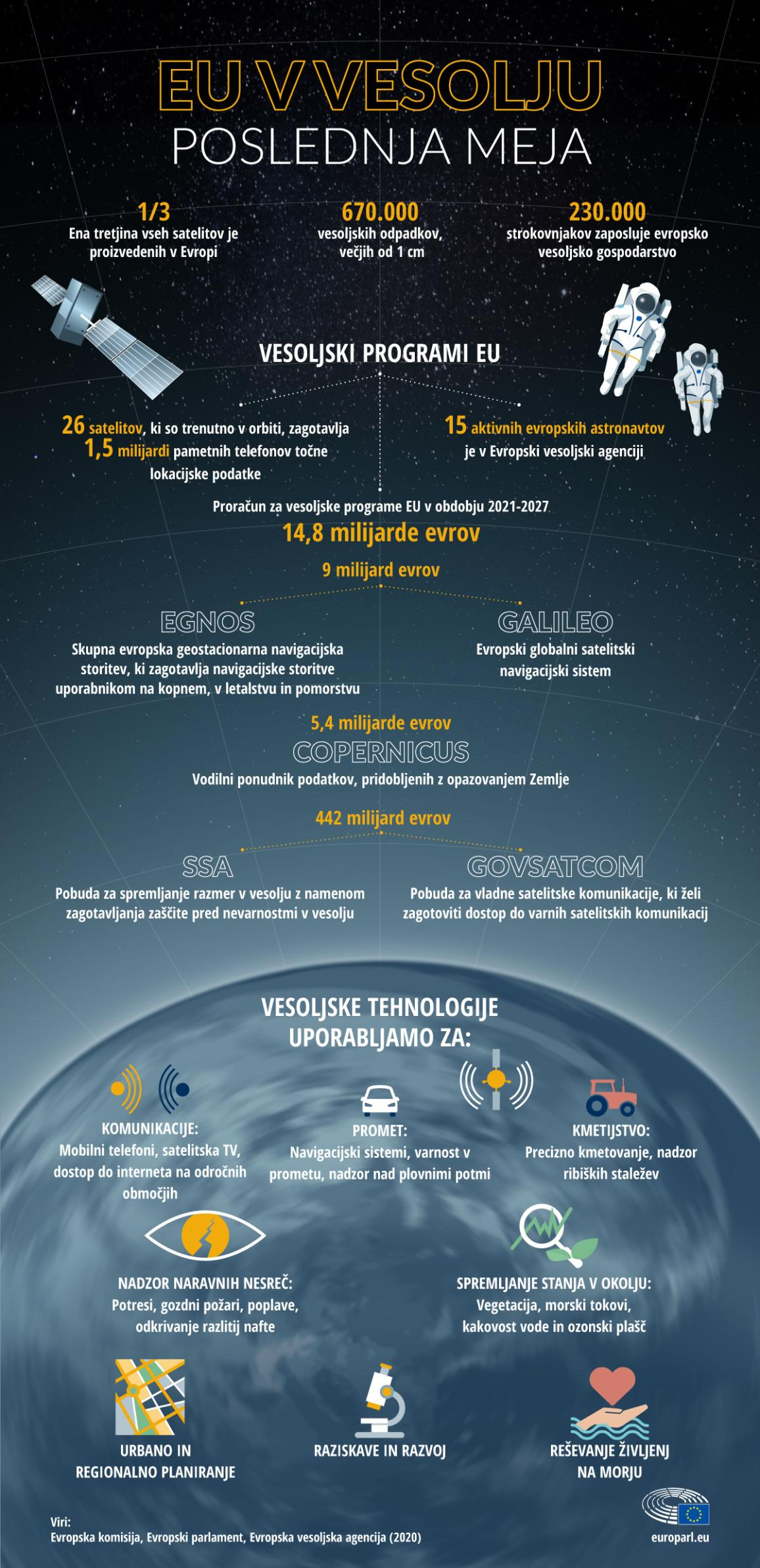 Infographic with facts and figures on EU space programmes and explaining what space technologies are used for in daily life