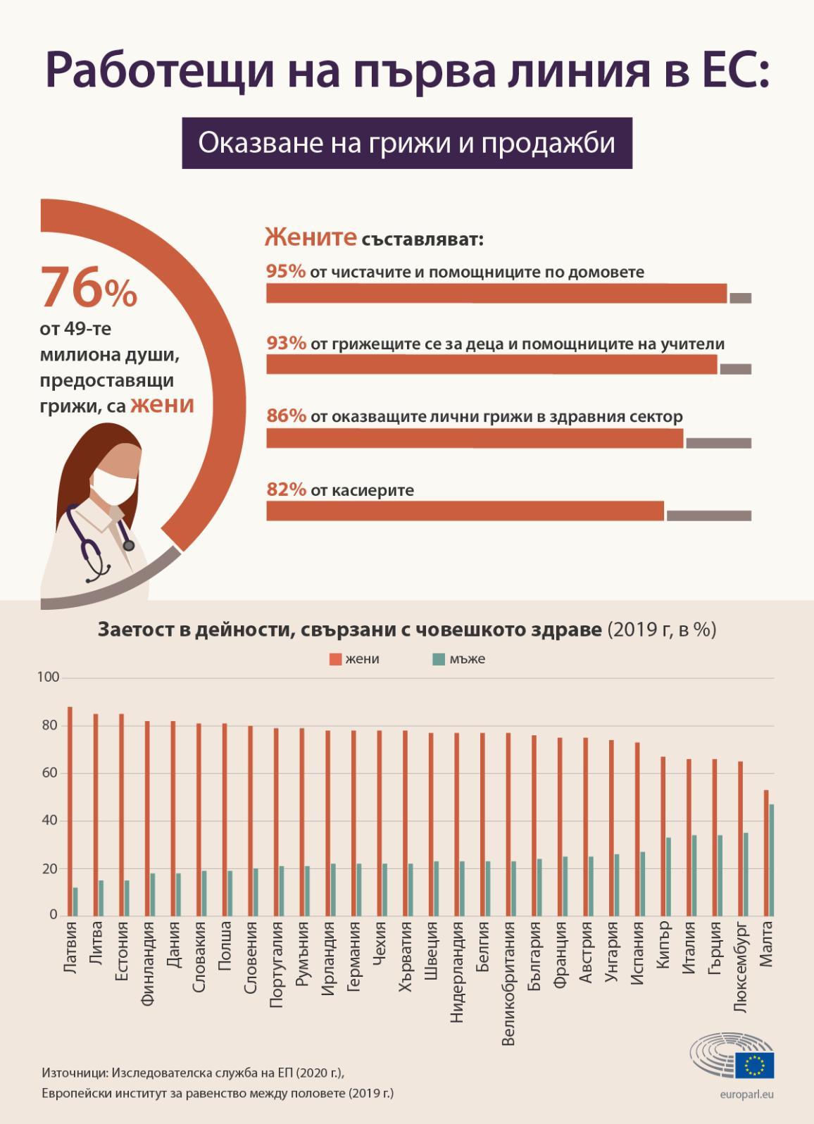 Инфографика, която показва, че мнозинството от работещите в сектора на полагането на грижи и сектора на продажбите в ЕС са жени