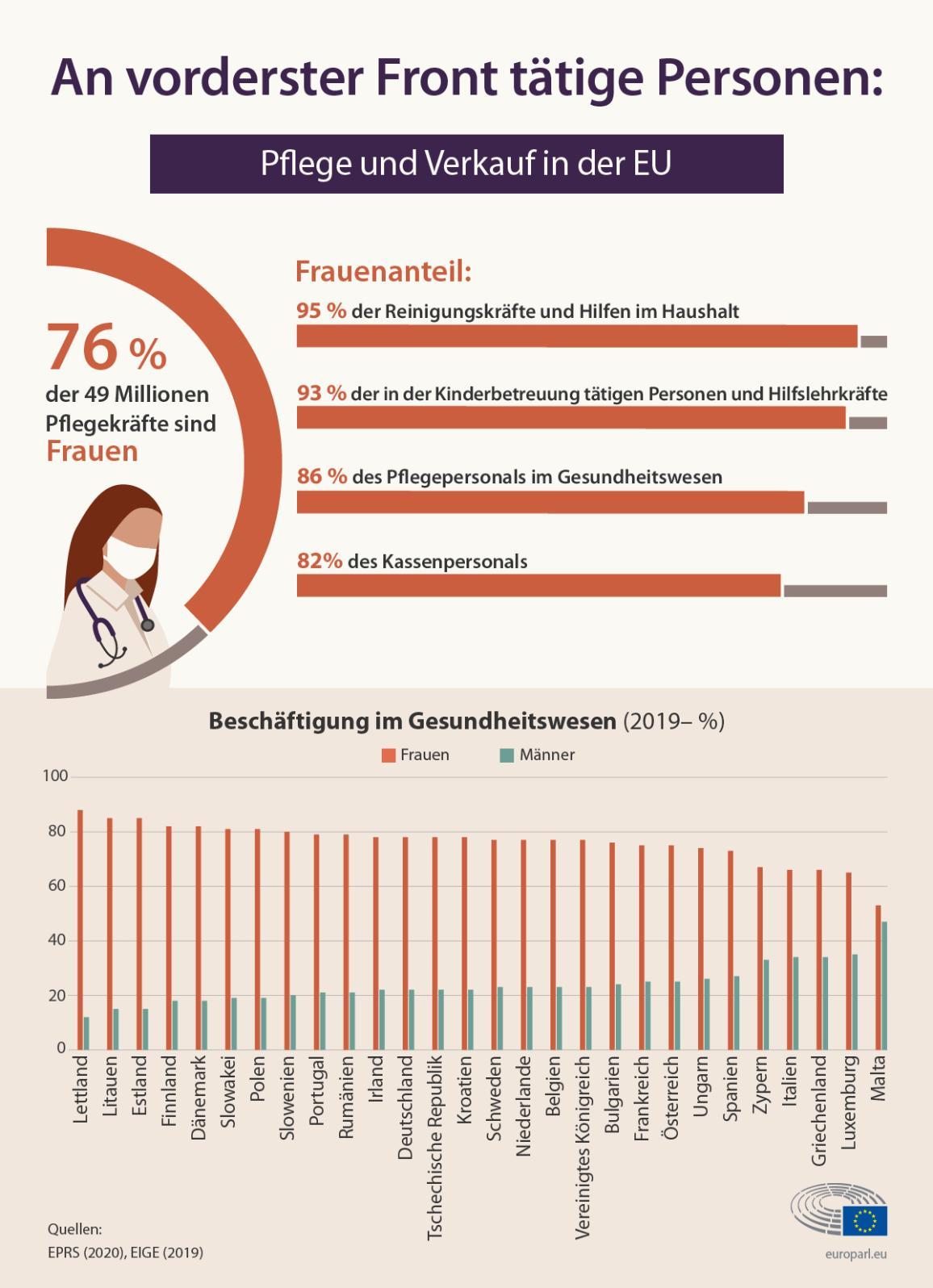 Die Infografik zeigt, dass in der EU in den Bereichen Pflege und Verkauf hauptsächlich Frauen arbeiten.