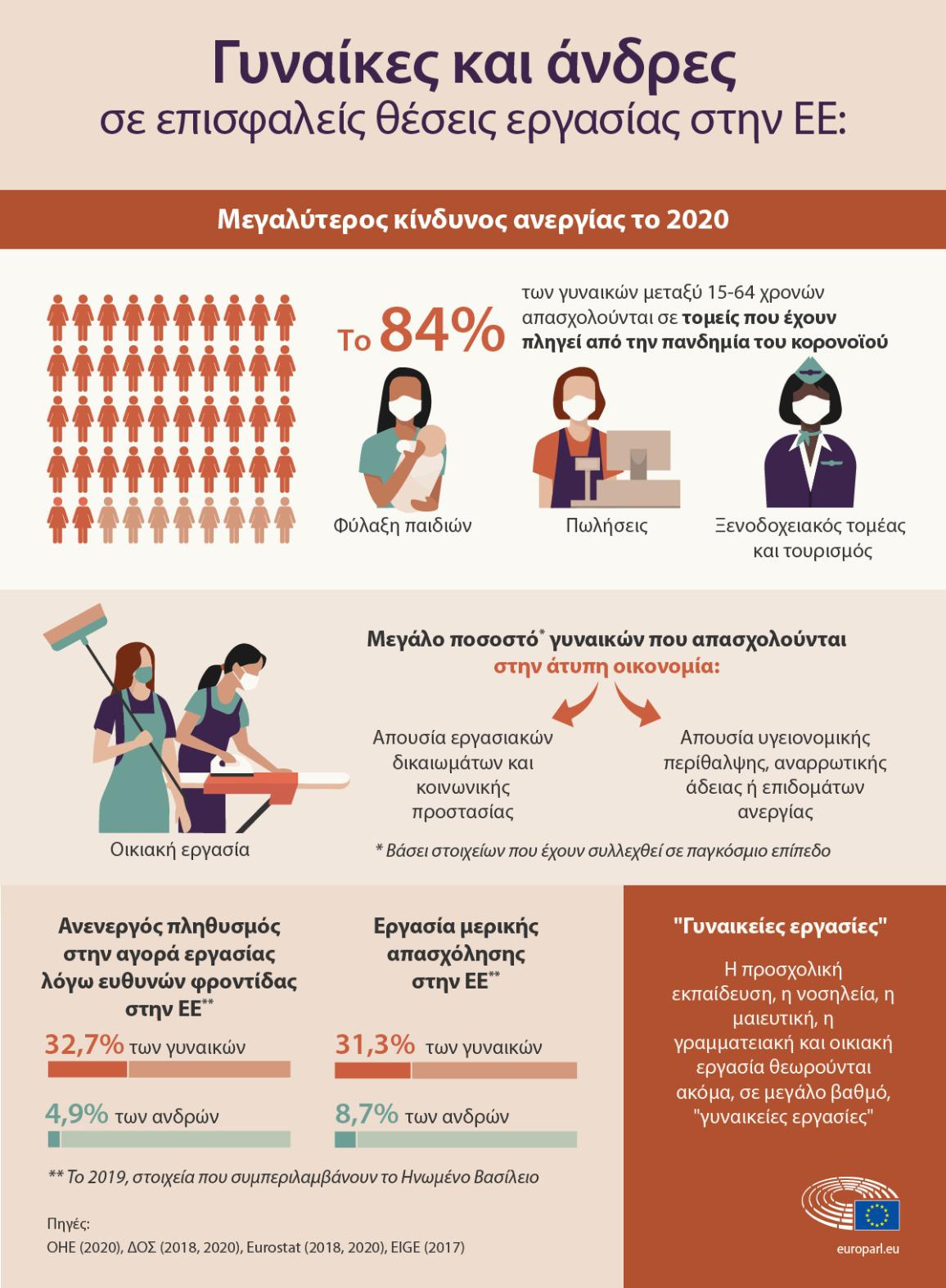 Infographic on frontline workers: the care sector and sales sector in the EU