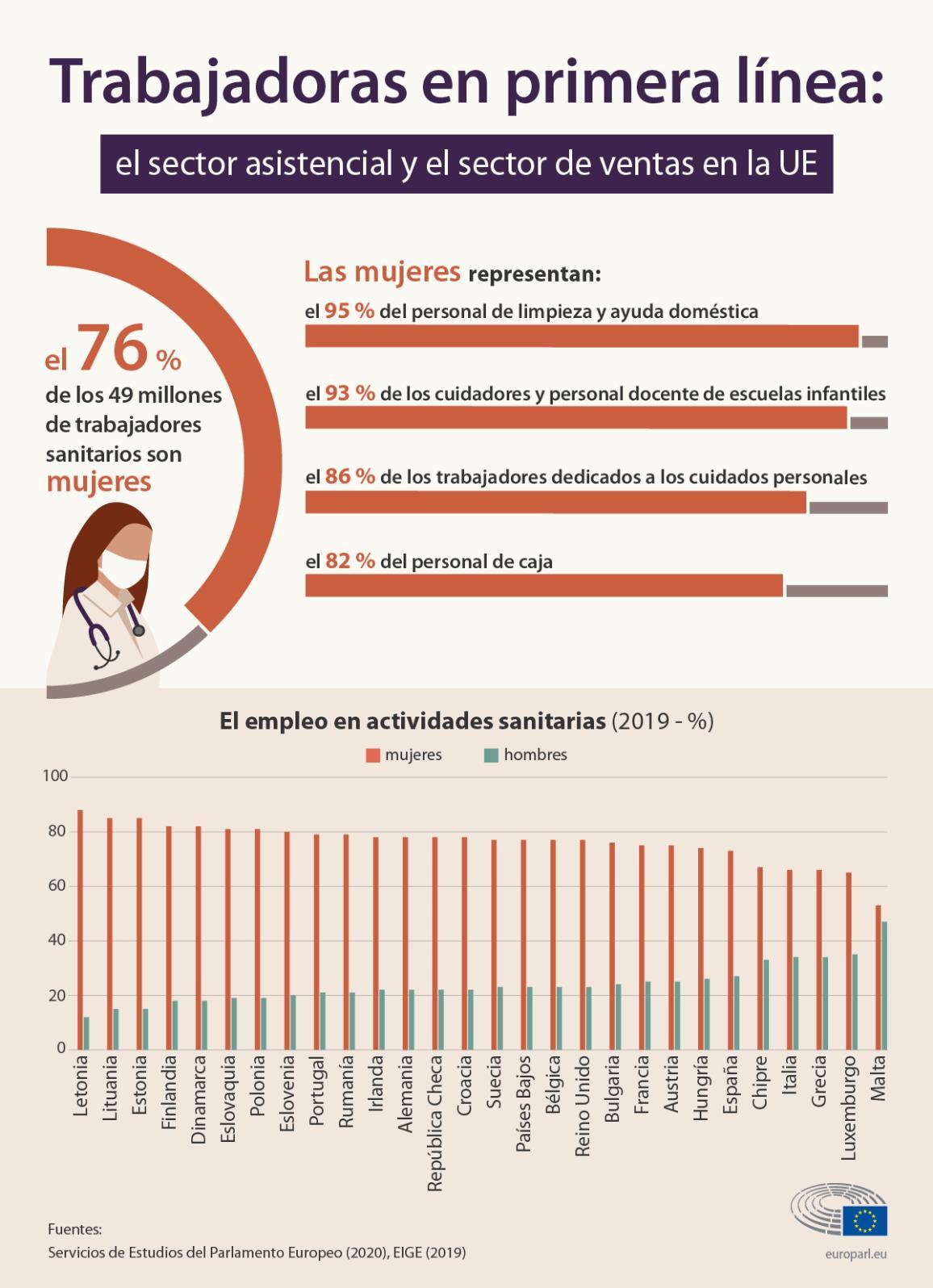 Infografía sobre trabajadores en primera línea