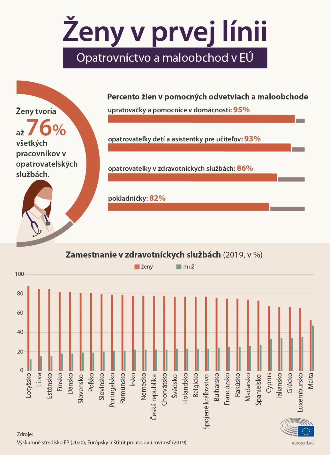 Infografika: percento žien v pomocných odvetviach a službách