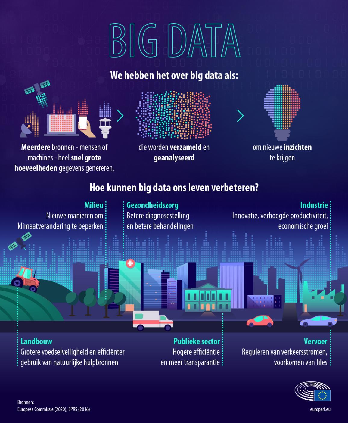 Infografiek over big data