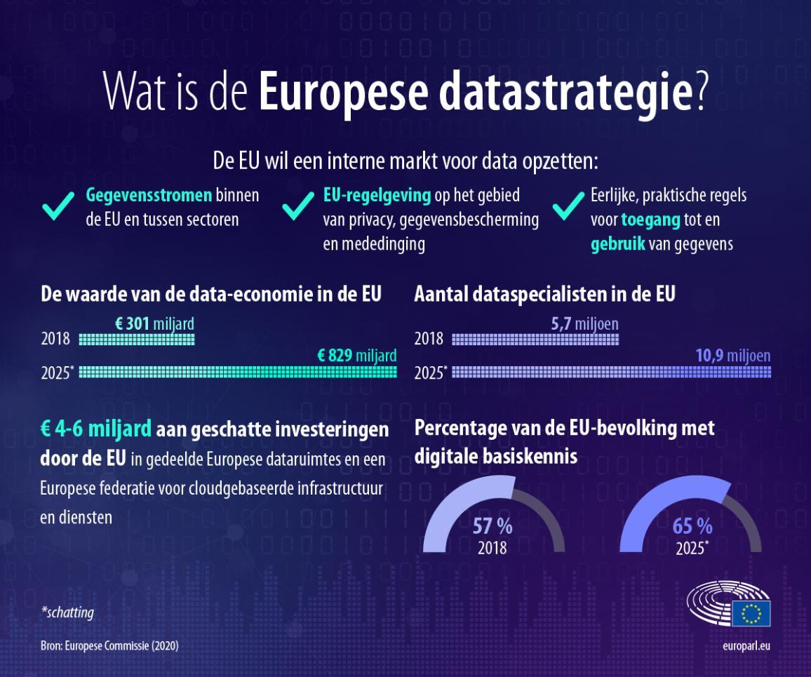 Infografiek over de Europese datastrategie