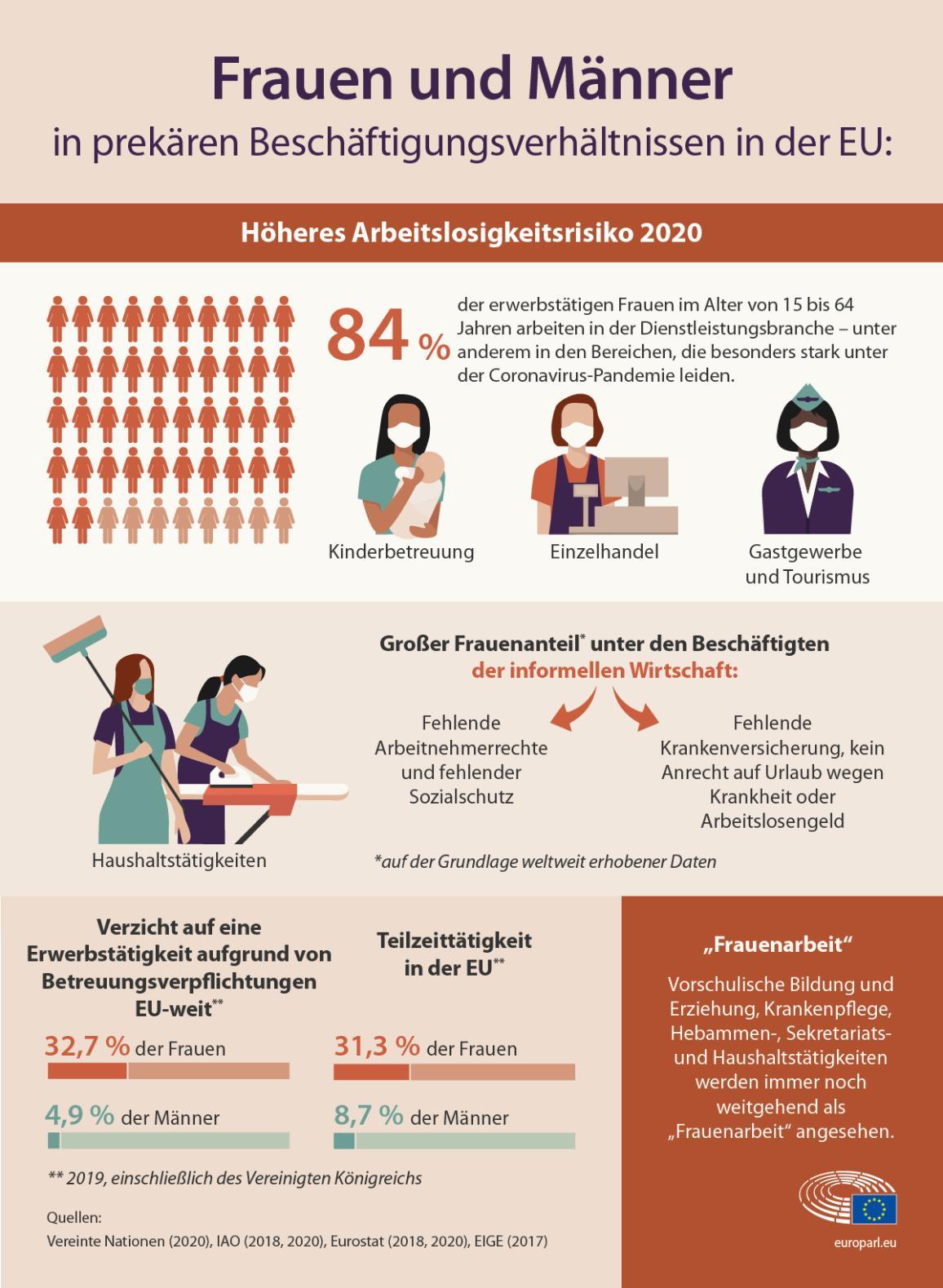 Die Infografik zeigt, dass Frauen wegen der Coronavirus-Pandemie stärker von Arbeitslosigkeit und prekären Beschäftigungsverhältnissen bedroht sind.
