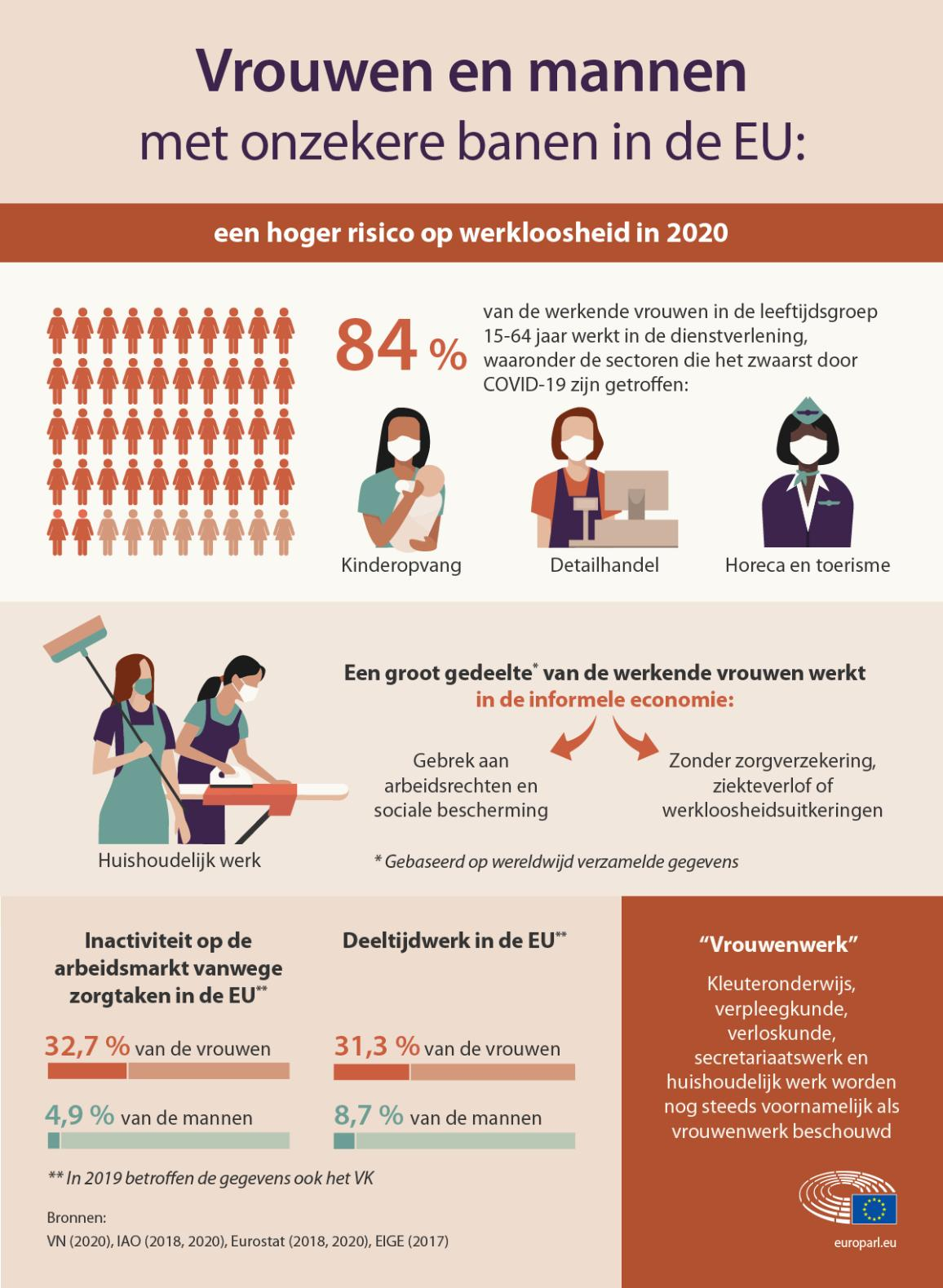De infografiek laat zien dat vrouwen door de coronavirus-pandemie een groter risico lopen op werkloosheid en onzekere banen.