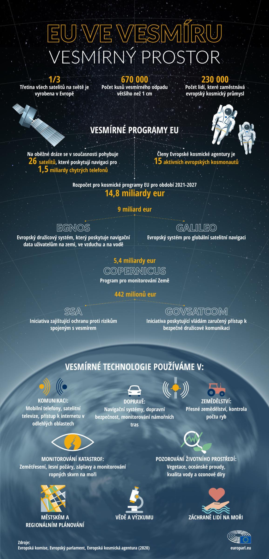 Infografika o vesmírných programech