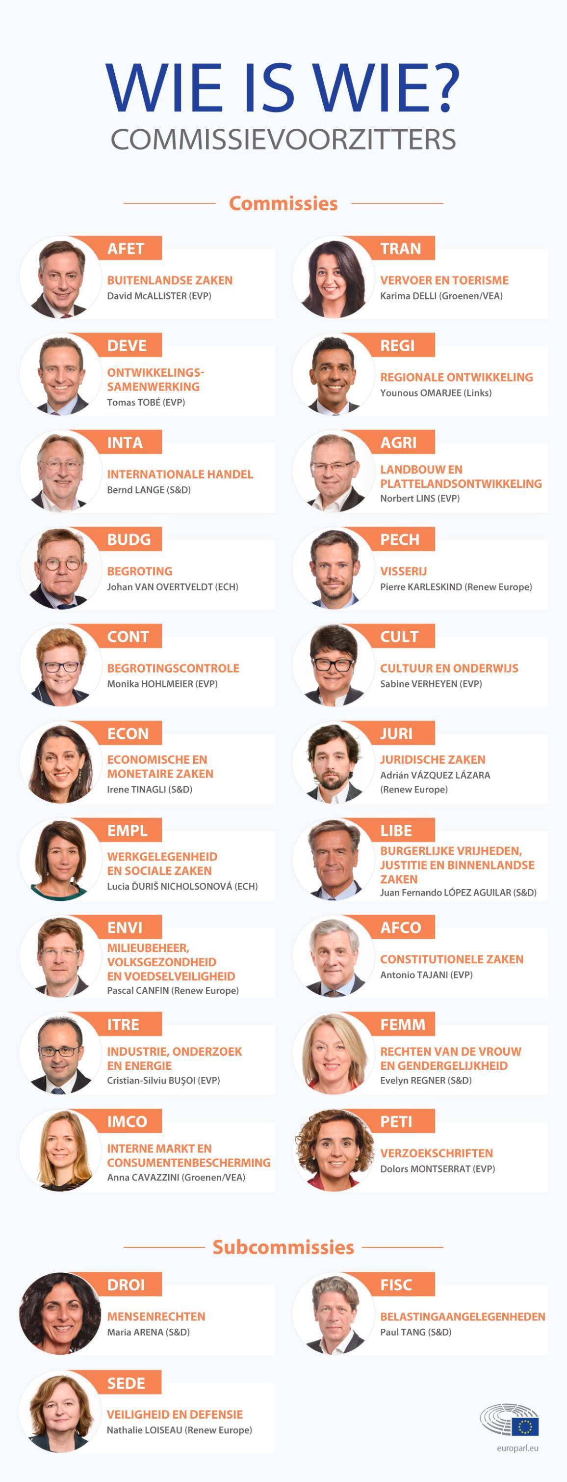 Overzicht van de verschillende commissievoorzitters