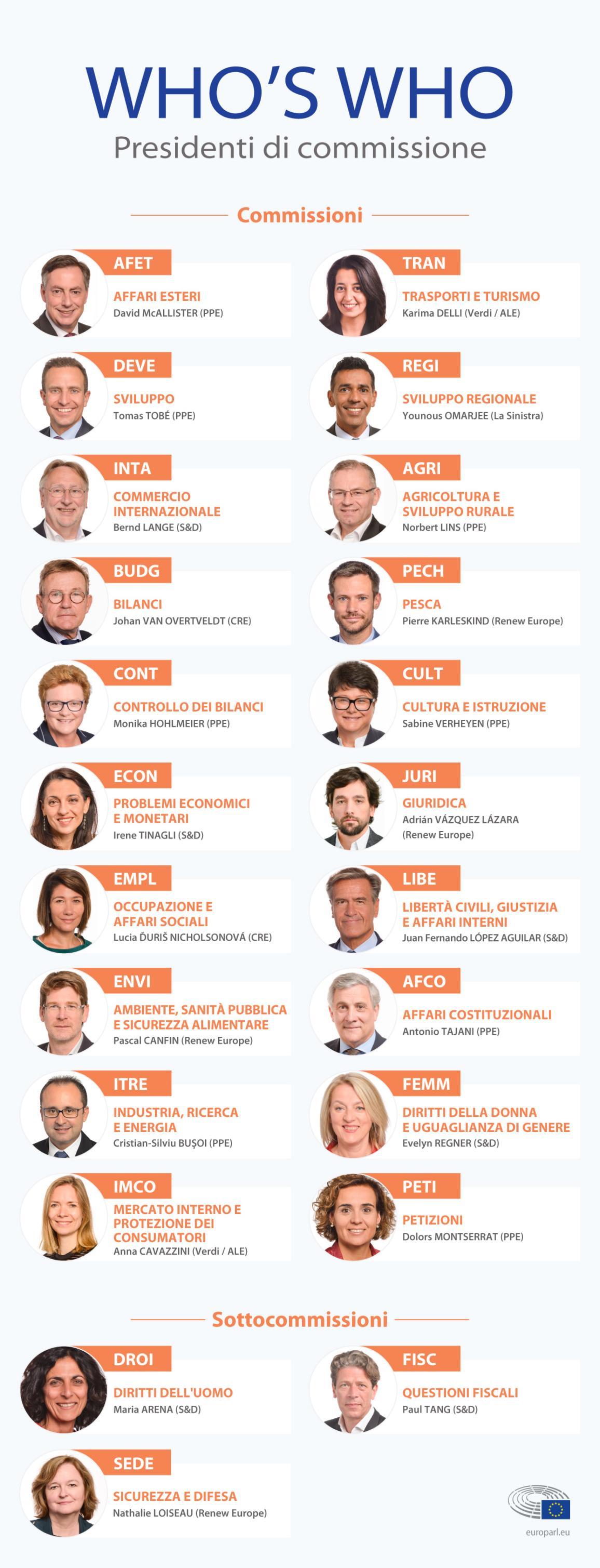Chi sono i presidenti di commissione e sotto commissione del Parlamento europeo.