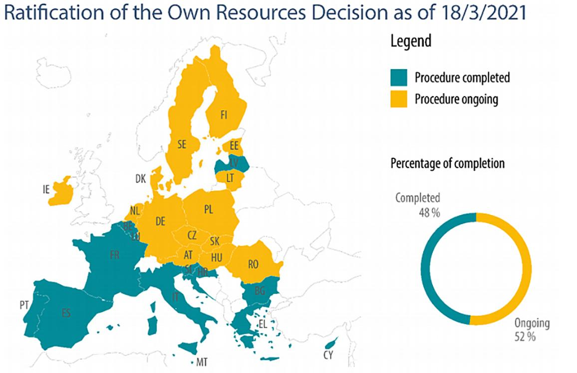 13 EU countries of 27 have so far ratified the Own Resources decision (as of 18 March). The Own Resources Decision is the law that would enable the European Commission to borrow and direct funds to the recovery.