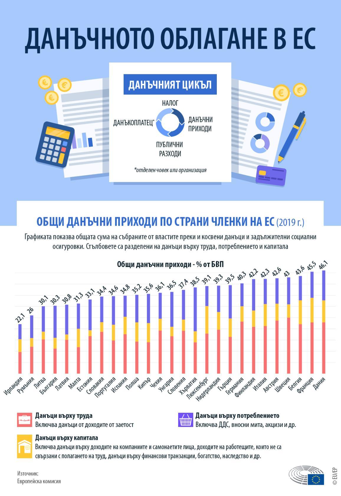 Инфографика за данъчното облагане в ЕС - Общи данъчни приходи по страни членки и разделение на приходите между данъци върху труда, капитала и потреблението