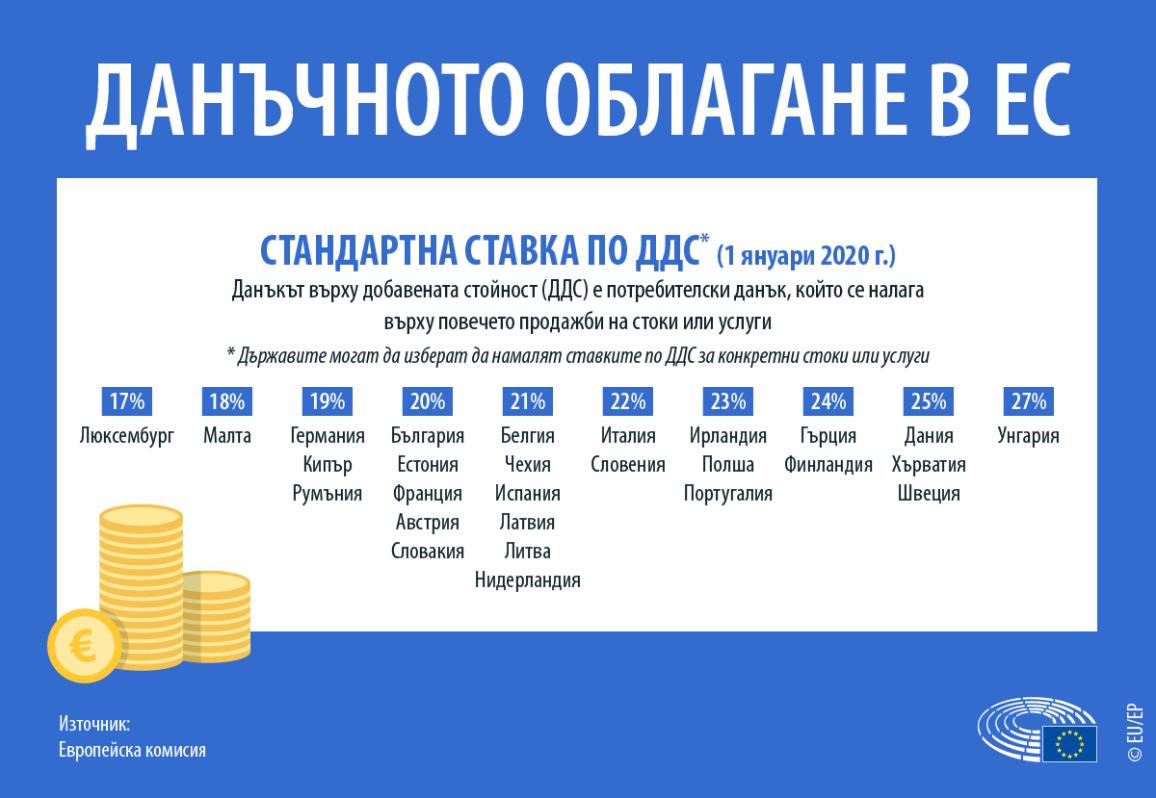 Инфографика за данъчното облагане в ЕС - стандартни ставки на ДДС в страните от ЕС
