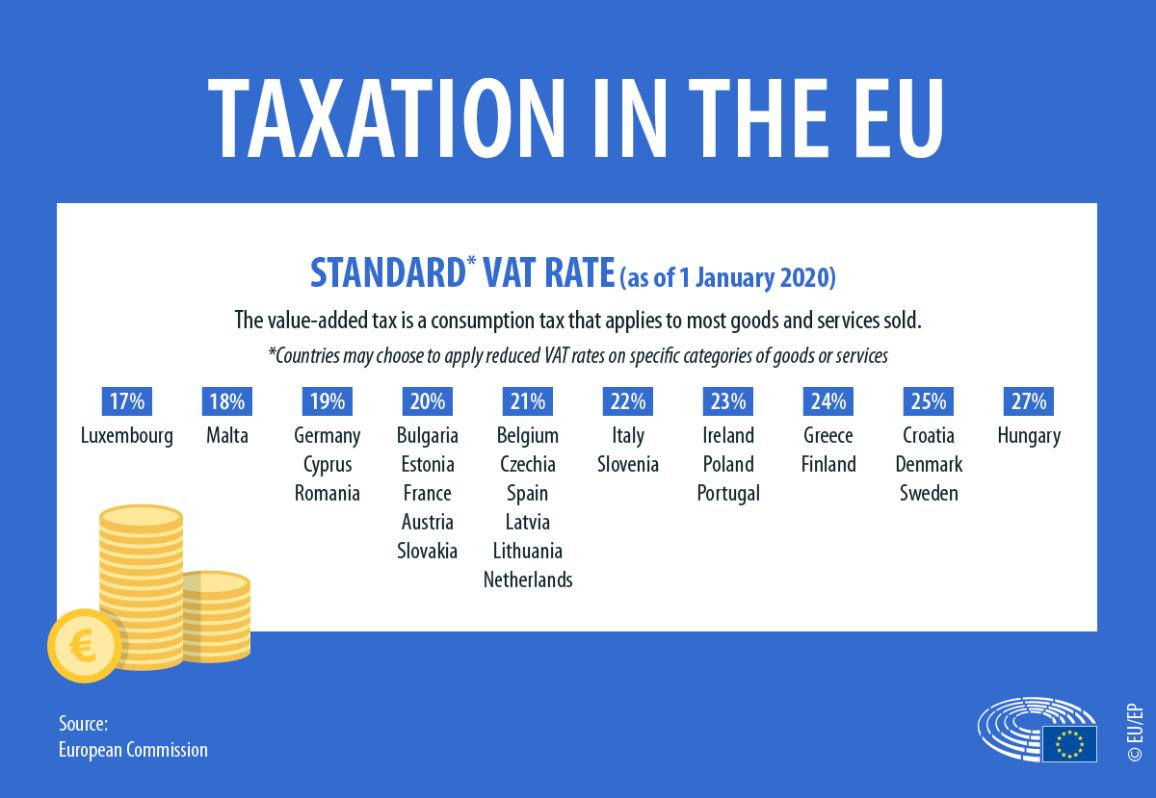 Infographic showing the VAT rates for EU countries