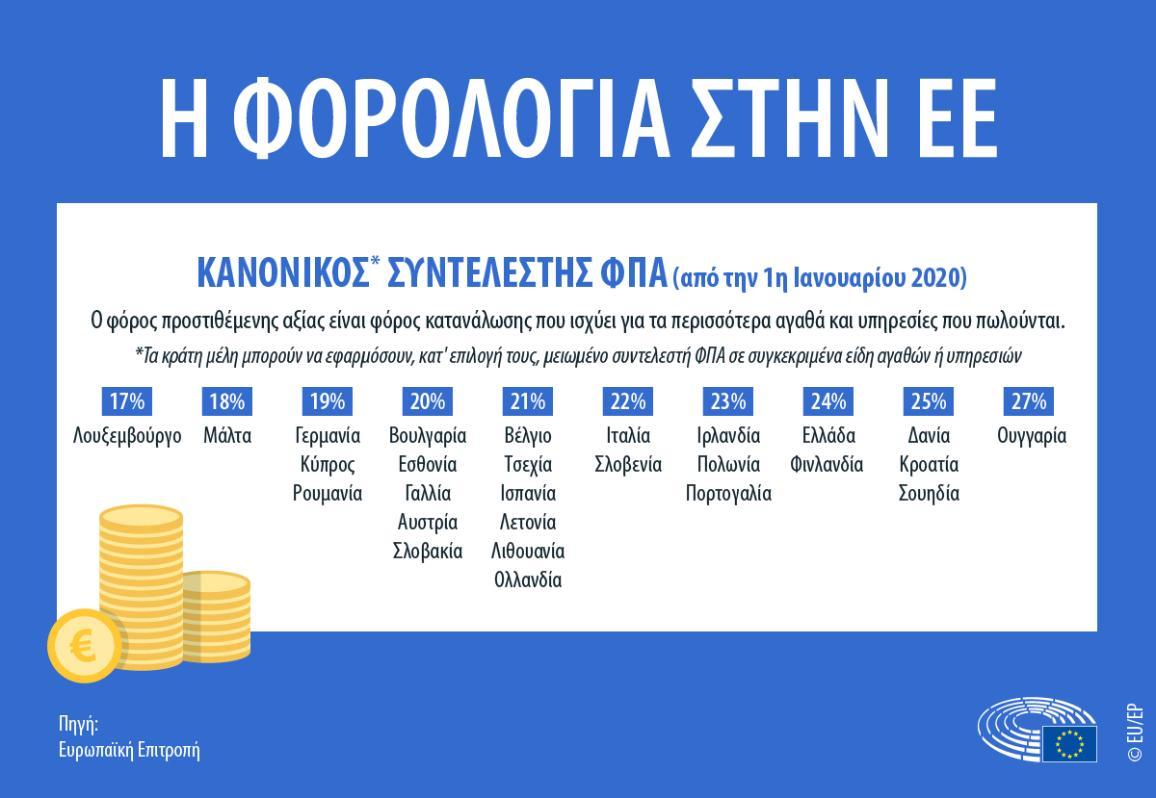Γράφημα που δείχνει τον κανονικό συντελεστή ΦΠΑ για τις χώρες της ΕΕ
