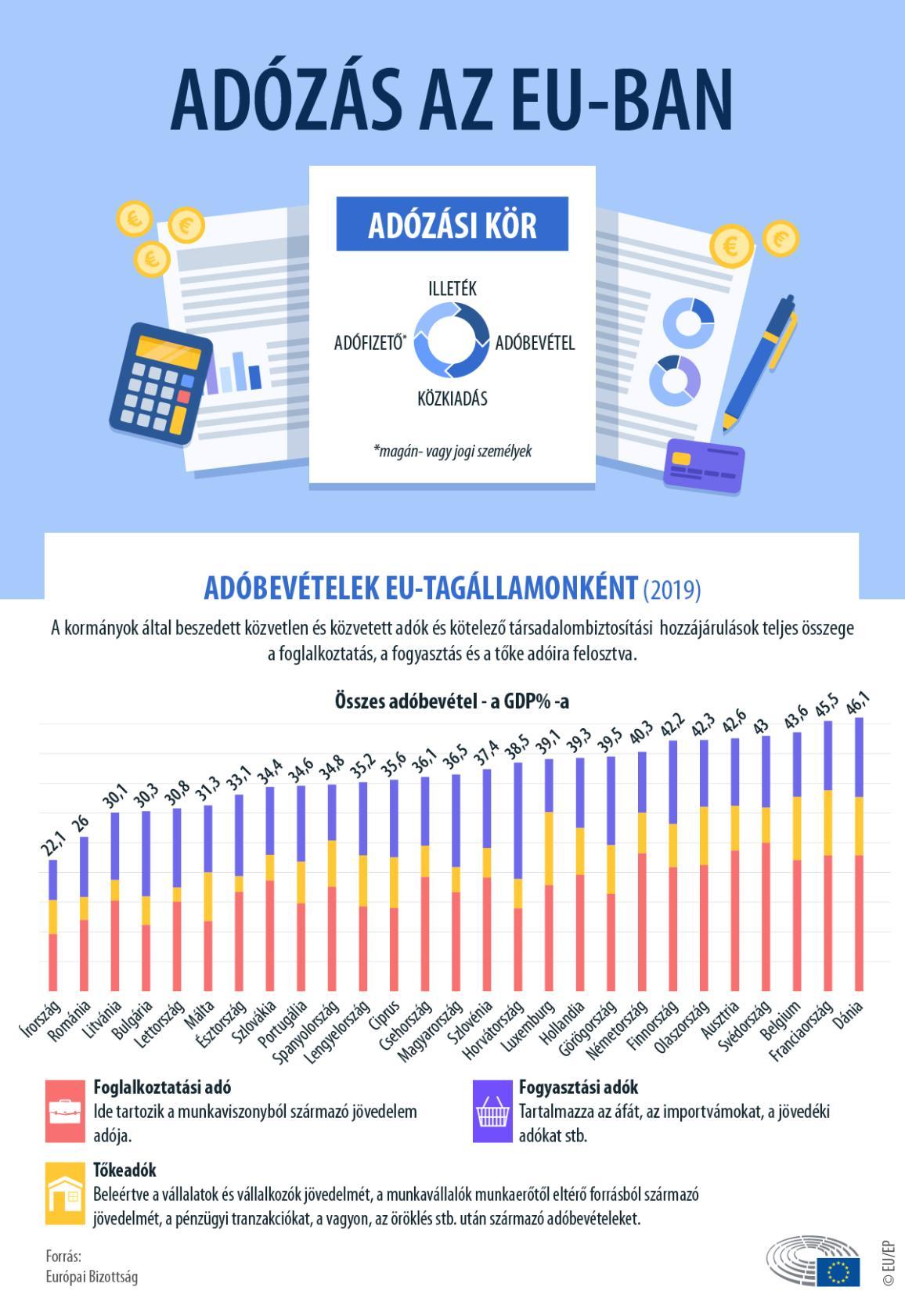 Adóbevételek EU-tagállamonként, infografika.