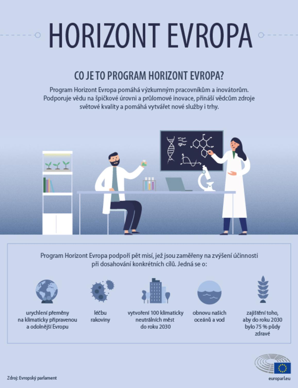 Infografika vysvětlující klíčové aspekty programu pro vědu a výzkum Horizont Evropa.
