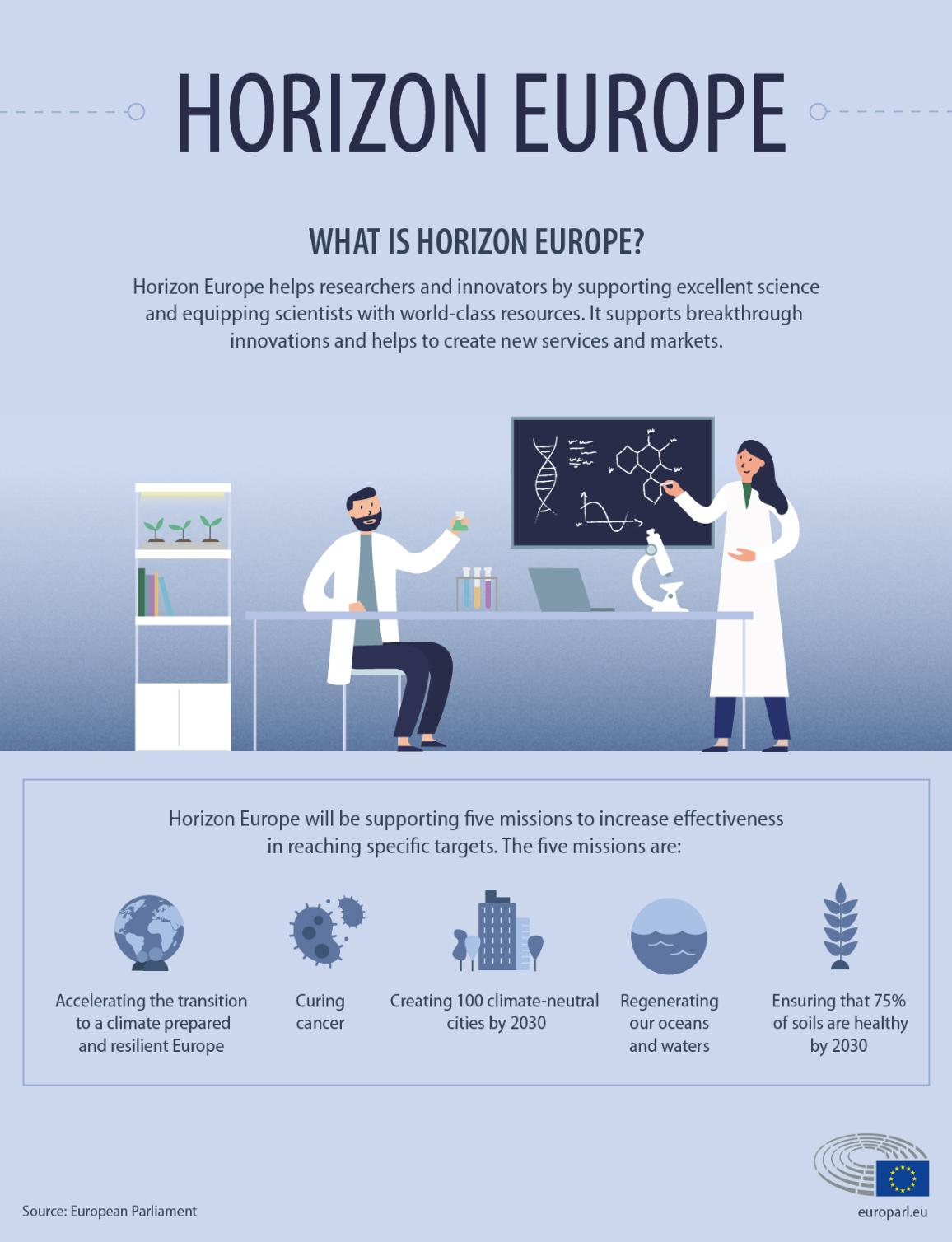 Infographic explaining Horizon Europe