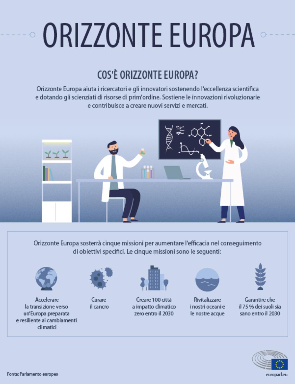 Infografica che spiega Orizzonte europa e le cinque missioni del progetto