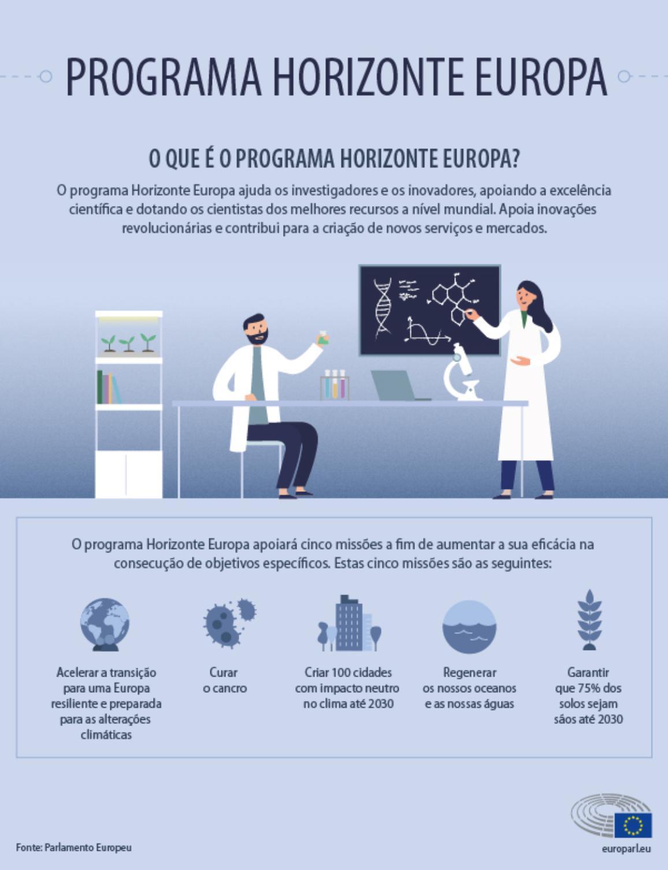 Infografia que explica o programa Horizonte Europa e as suas missões