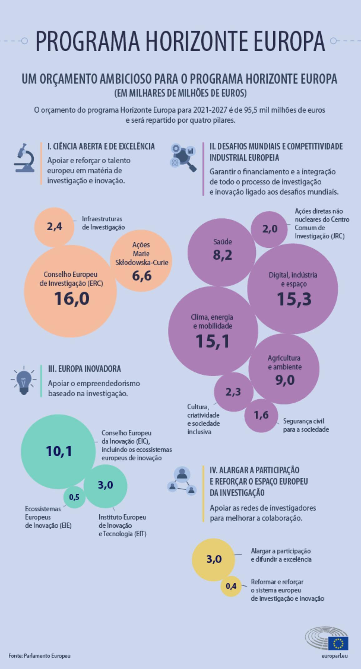 Infografia que explica o programa Horizonte Europa, orgamento e pilares