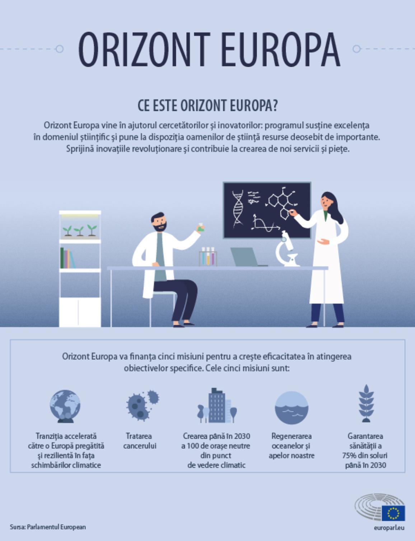 Infografic cu explicații despre programul Orizont Europa