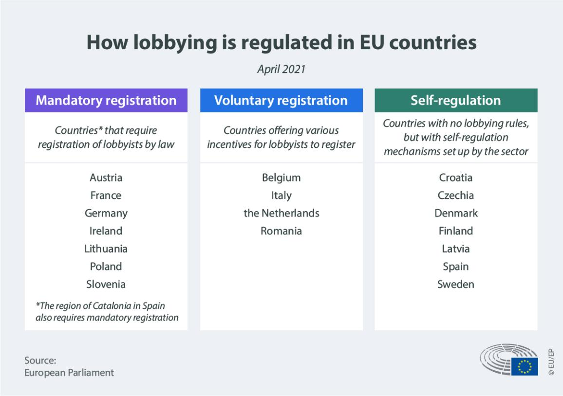 infographic illustration on how lobbying is regulated in EU countries