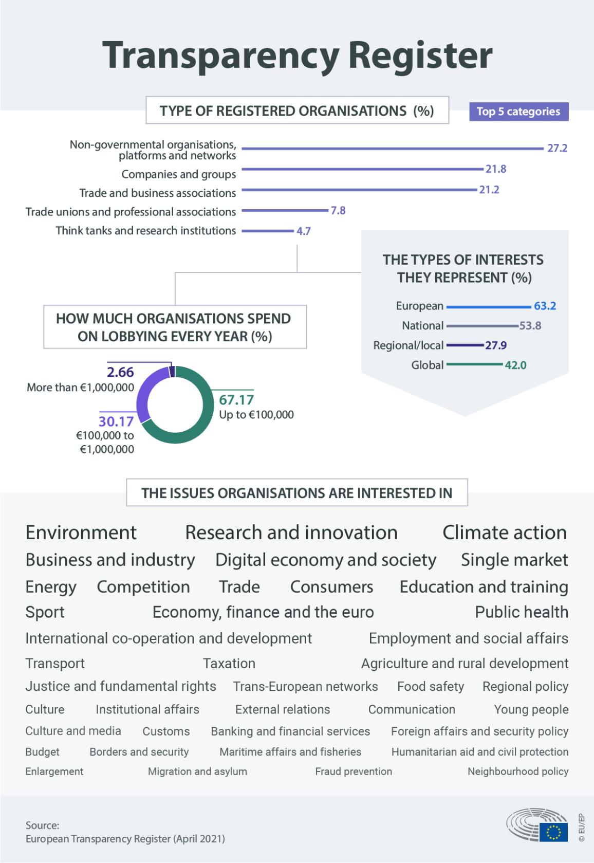 infographic illustration on the type of registered organisations on the Transparency Register