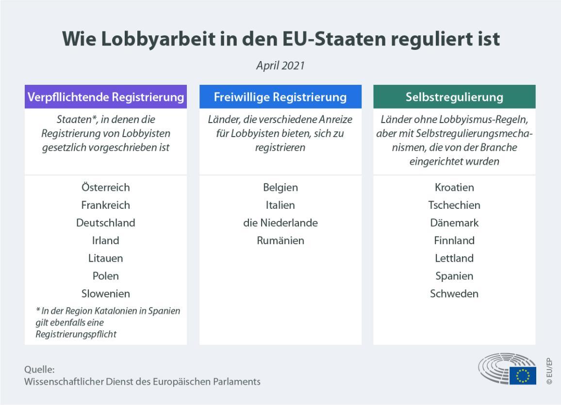 Infografik dazu wie Lobbyarbeit in den EU-Staaten reguliert ist