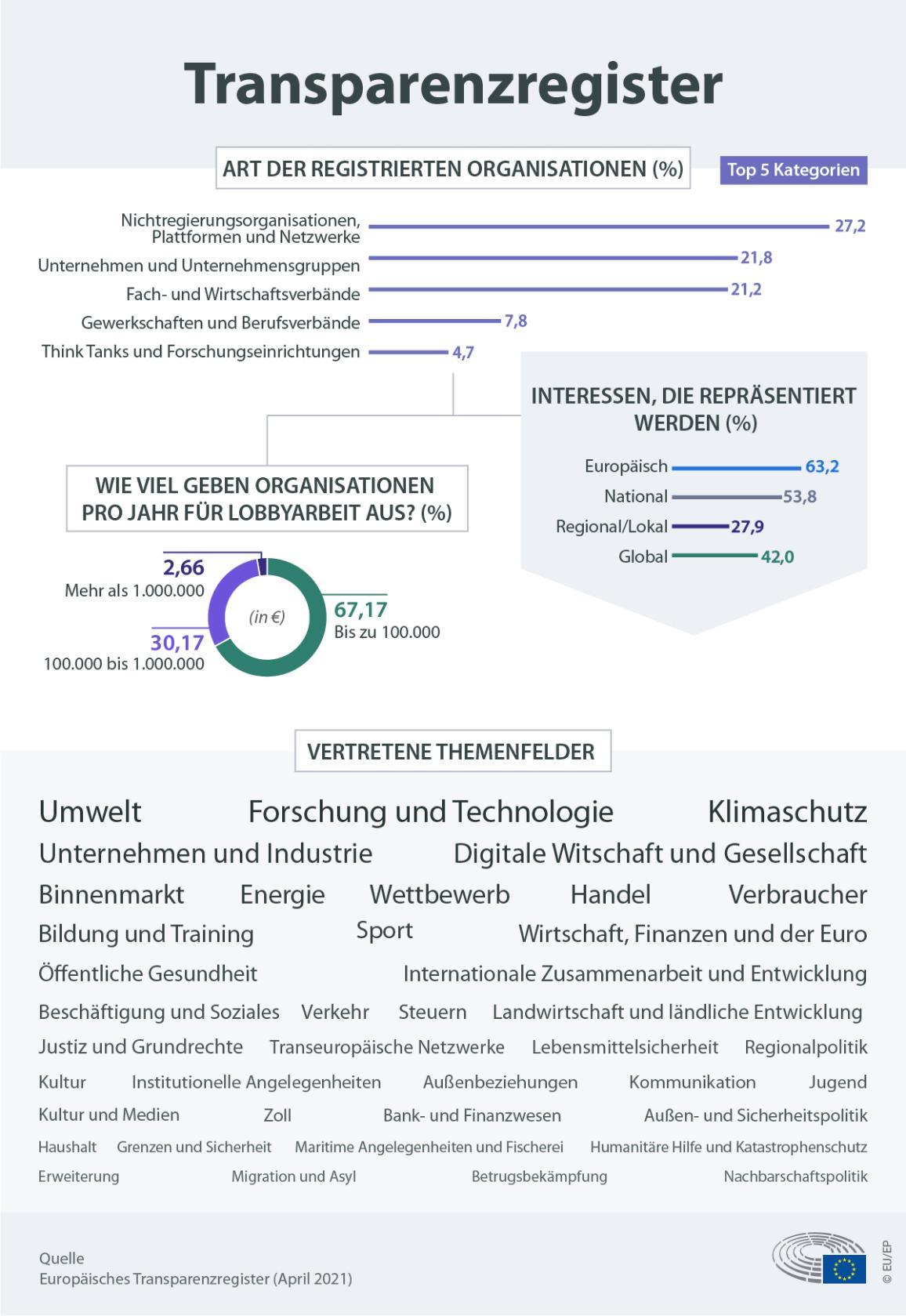 Infografik zur Art der registrierten Organisationen